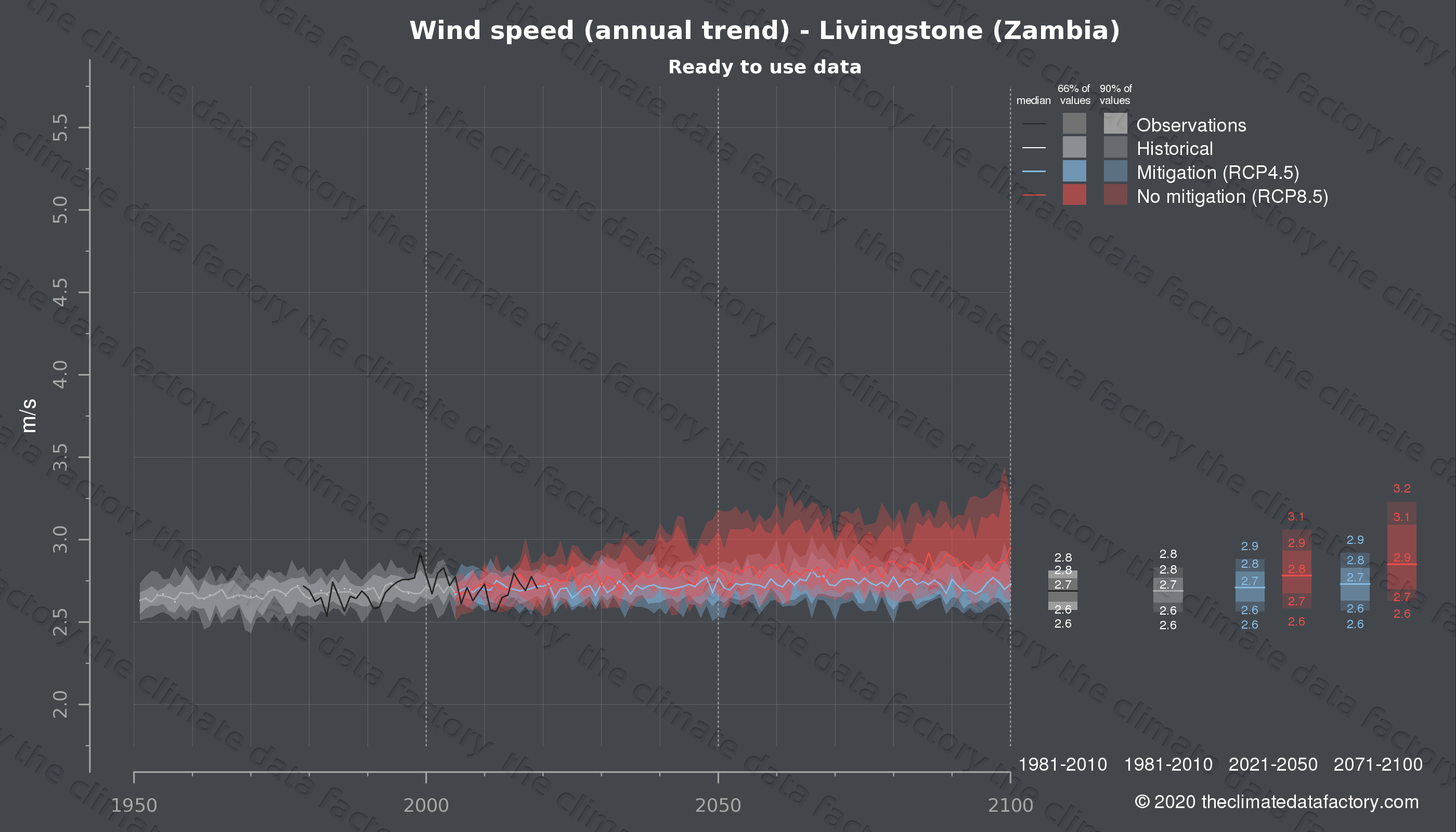 Graphic of projected wind speed for Livingstone (Zambia) under two climate change mitigation policy scenarios (RCP4.5, RCP8.5). Represented climate data are processed (bias-adjusted and quality controlled) data from IPCC models. https://theclimatedatafactory.com