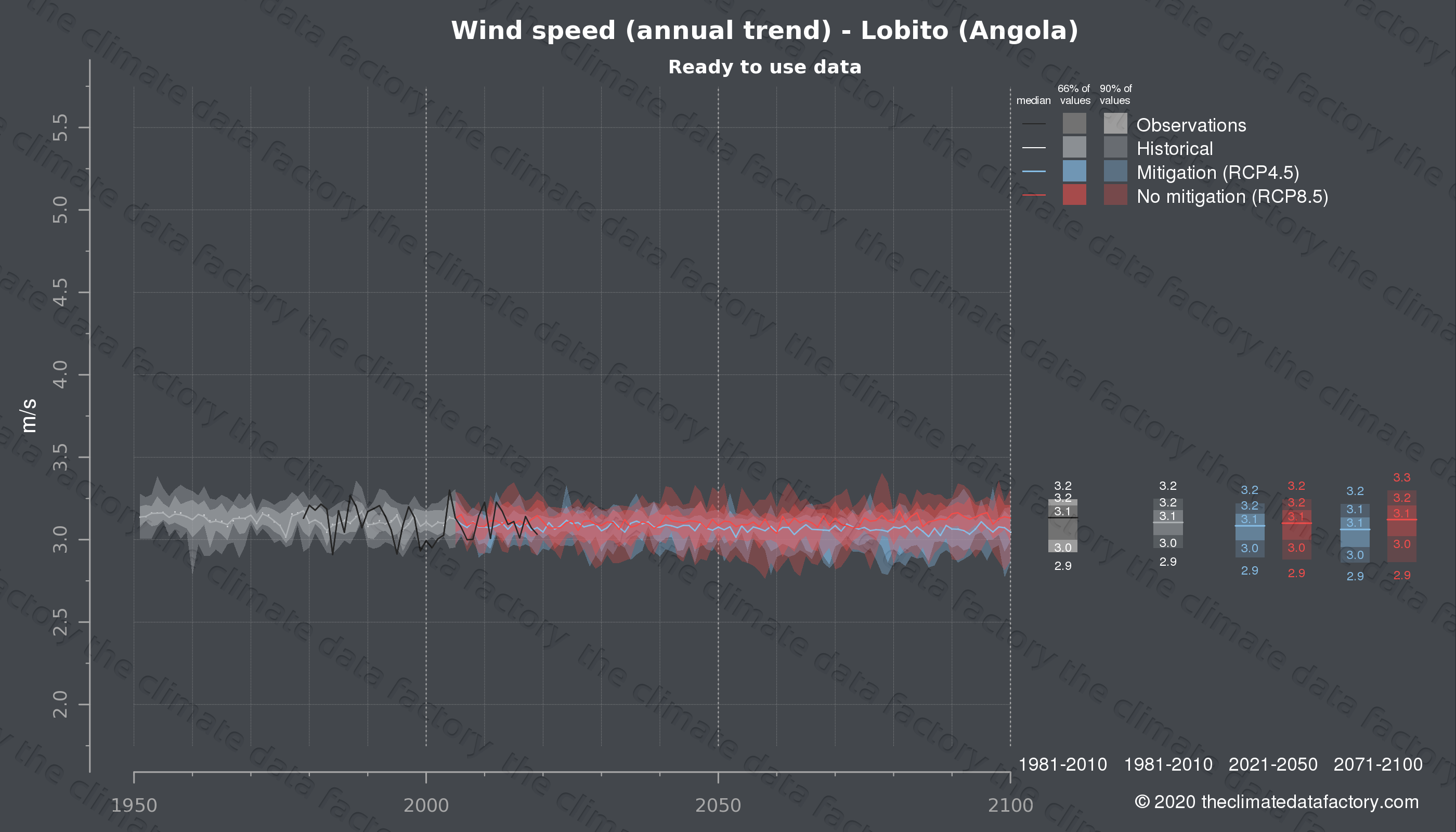 Graphic of projected wind speed for Lobito (Angola) under two climate change mitigation policy scenarios (RCP4.5, RCP8.5). Represented climate data are processed (bias-adjusted and quality controlled) data from IPCC models. https://theclimatedatafactory.com