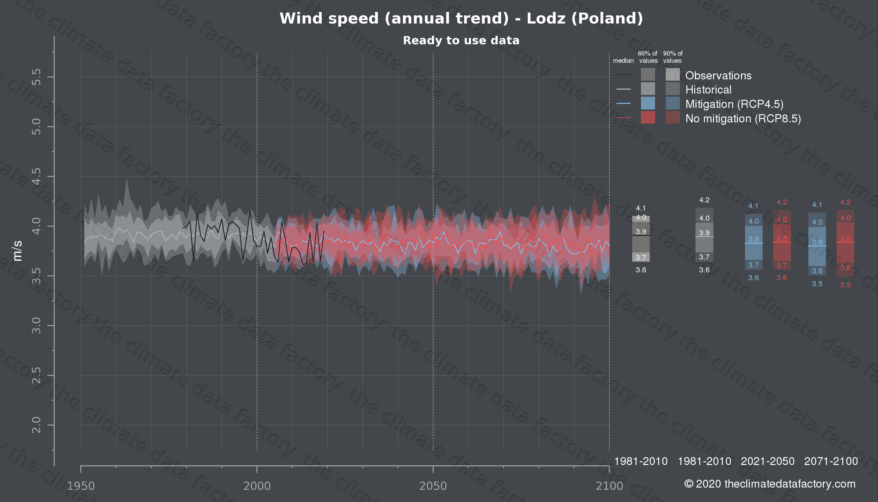 Graphic of projected wind speed for Lodz (Poland) under two climate change mitigation policy scenarios (RCP4.5, RCP8.5). Represented climate data are processed (bias-adjusted and quality controlled) data from IPCC models. https://theclimatedatafactory.com