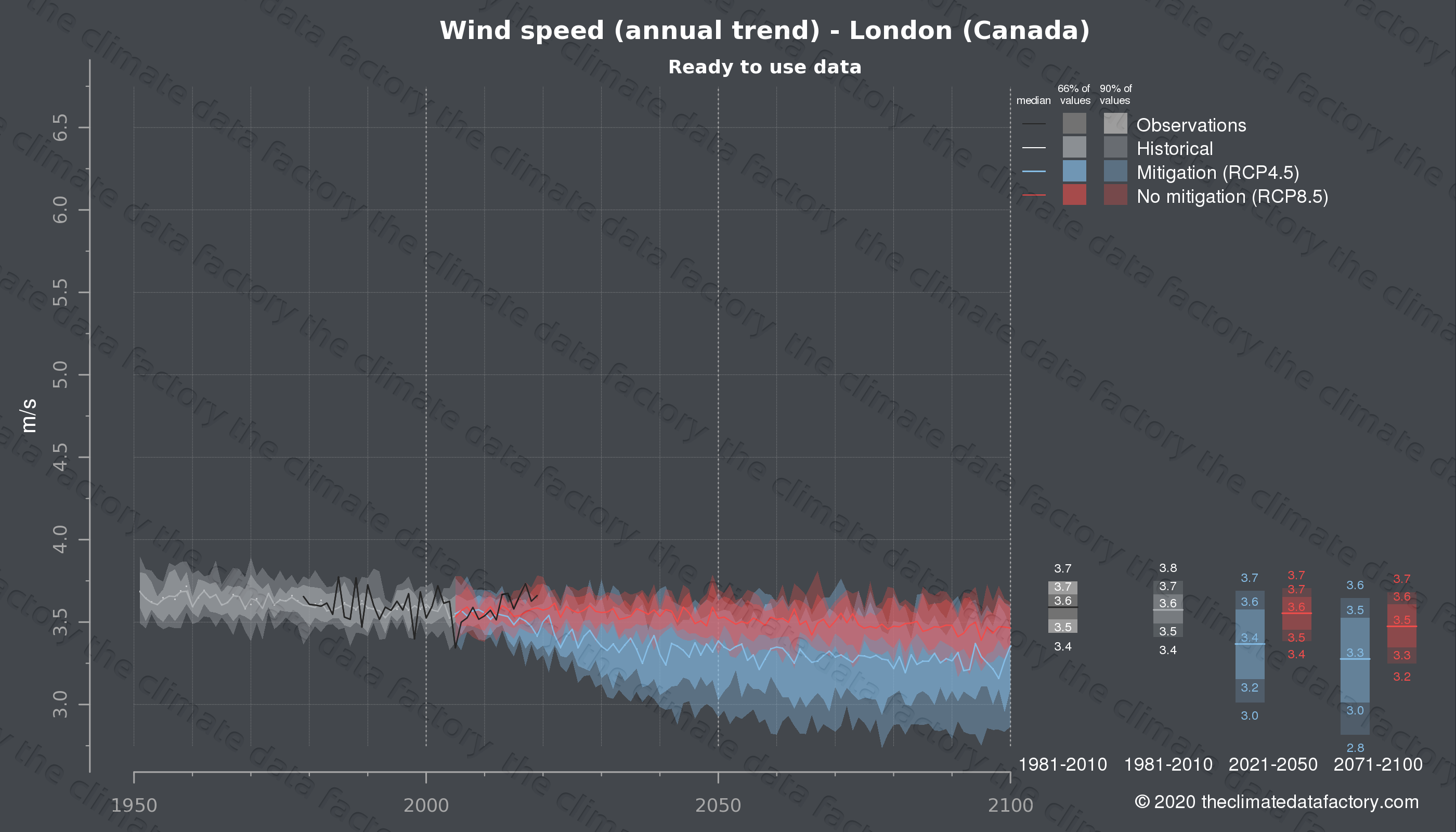 Graphic of projected wind speed for London (Canada) under two climate change mitigation policy scenarios (RCP4.5, RCP8.5). Represented climate data are processed (bias-adjusted and quality controlled) data from IPCC models. https://theclimatedatafactory.com
