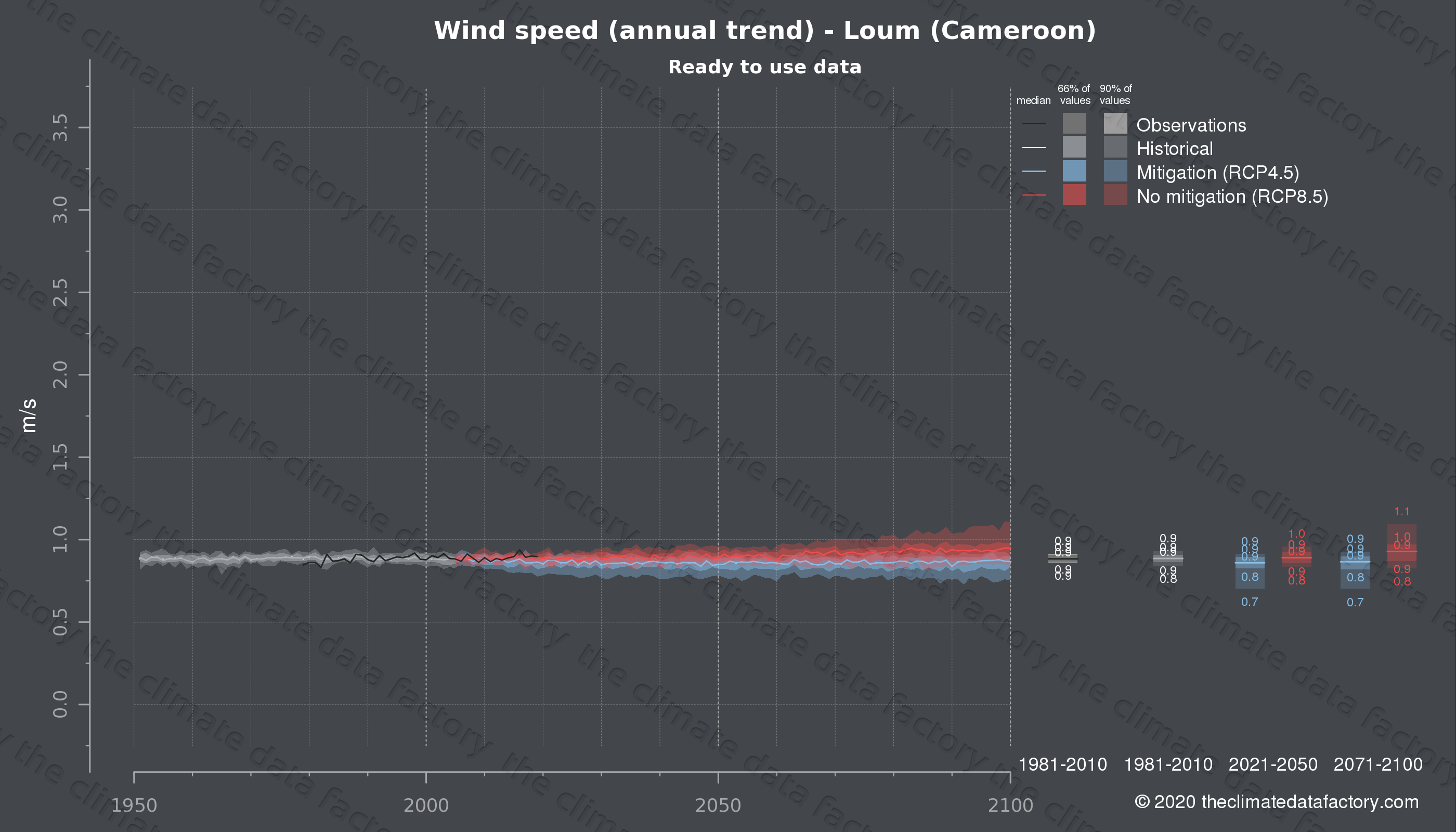 Graphic of projected wind speed for Loum (Cameroon) under two climate change mitigation policy scenarios (RCP4.5, RCP8.5). Represented climate data are processed (bias-adjusted and quality controlled) data from IPCC models. https://theclimatedatafactory.com