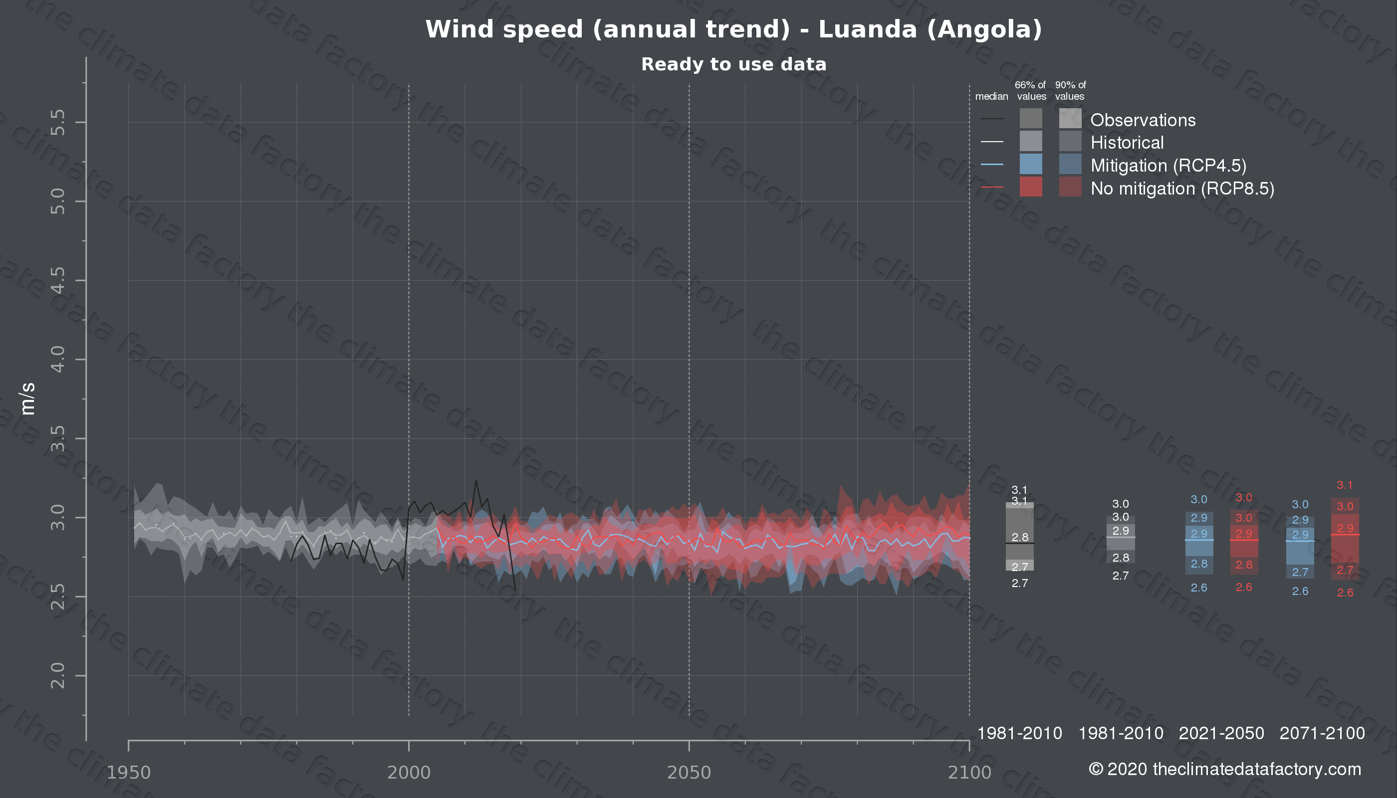 Graphic of projected wind speed for Luanda (Angola) under two climate change mitigation policy scenarios (RCP4.5, RCP8.5). Represented climate data are processed (bias-adjusted and quality controlled) data from IPCC models. https://theclimatedatafactory.com