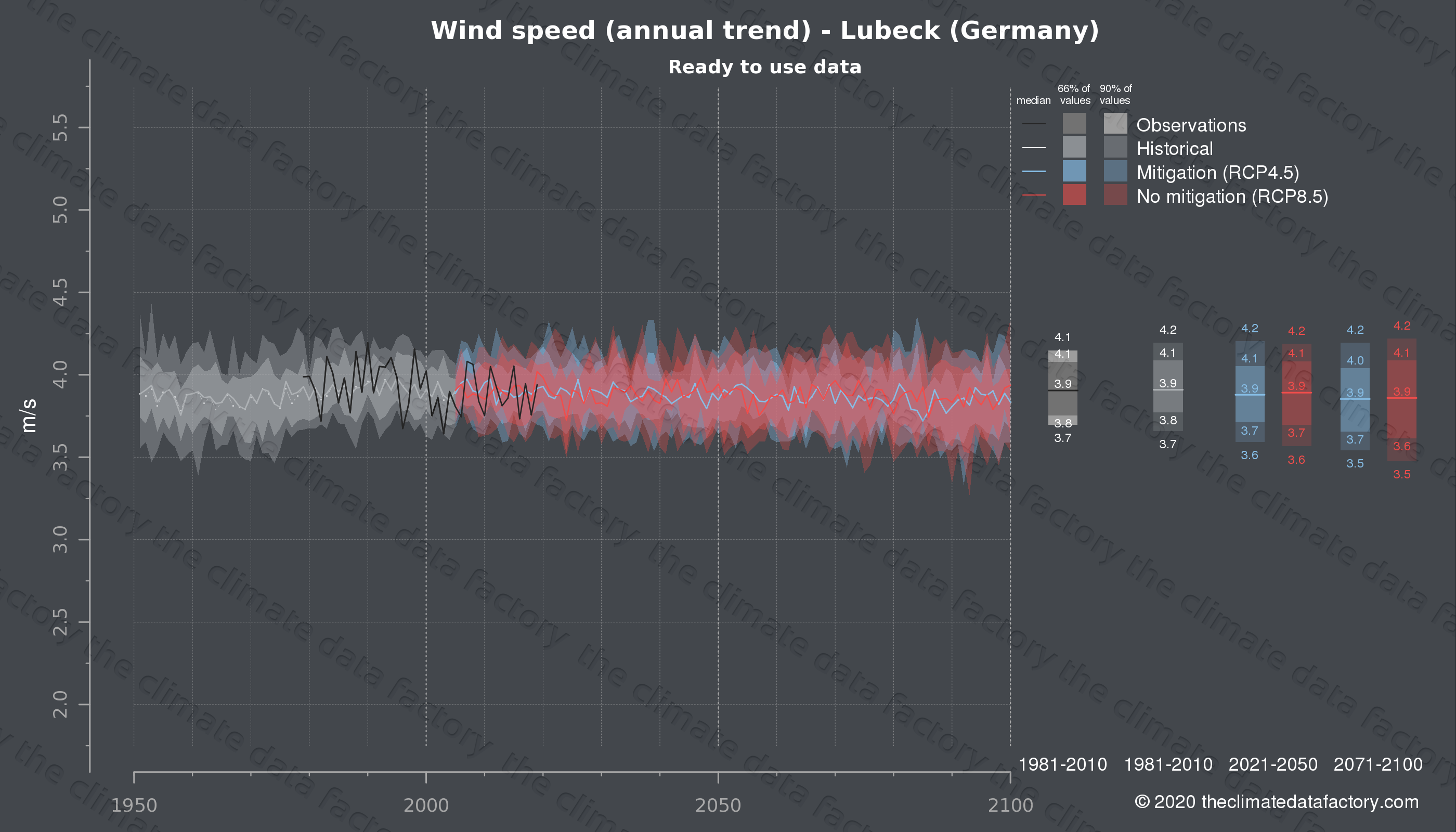 Graphic of projected wind speed for Lubeck (Germany) under two climate change mitigation policy scenarios (RCP4.5, RCP8.5). Represented climate data are processed (bias-adjusted and quality controlled) data from IPCC models. https://theclimatedatafactory.com