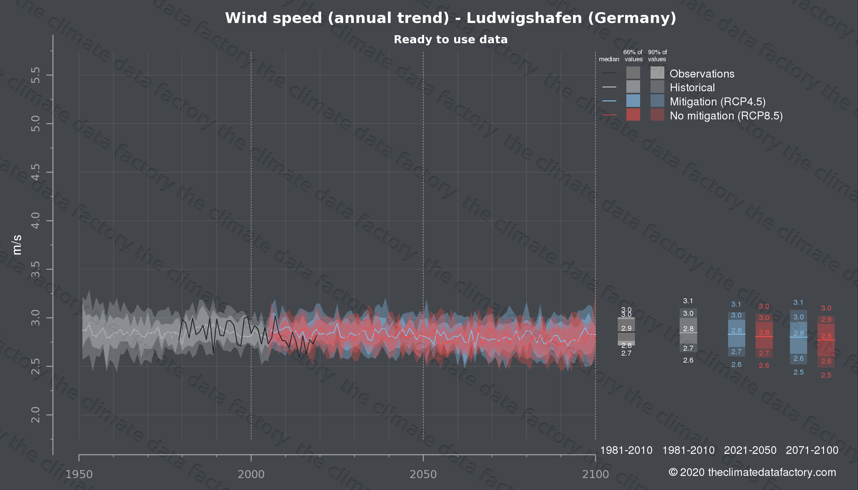 Graphic of projected wind speed for Ludwigshafen (Germany) under two climate change mitigation policy scenarios (RCP4.5, RCP8.5). Represented climate data are processed (bias-adjusted and quality controlled) data from IPCC models. https://theclimatedatafactory.com