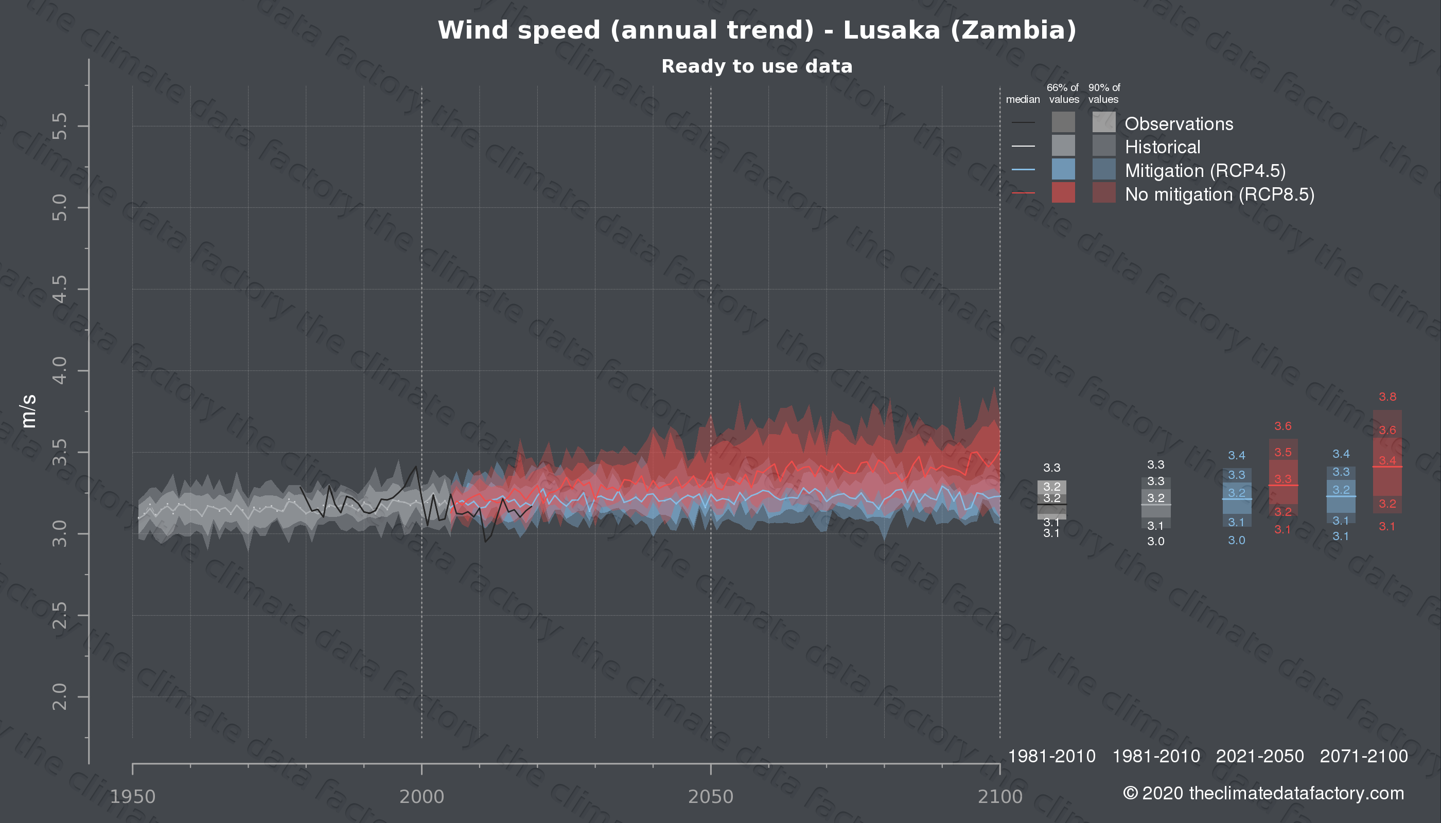 Graphic of projected wind speed for Lusaka (Zambia) under two climate change mitigation policy scenarios (RCP4.5, RCP8.5). Represented climate data are processed (bias-adjusted and quality controlled) data from IPCC models. https://theclimatedatafactory.com