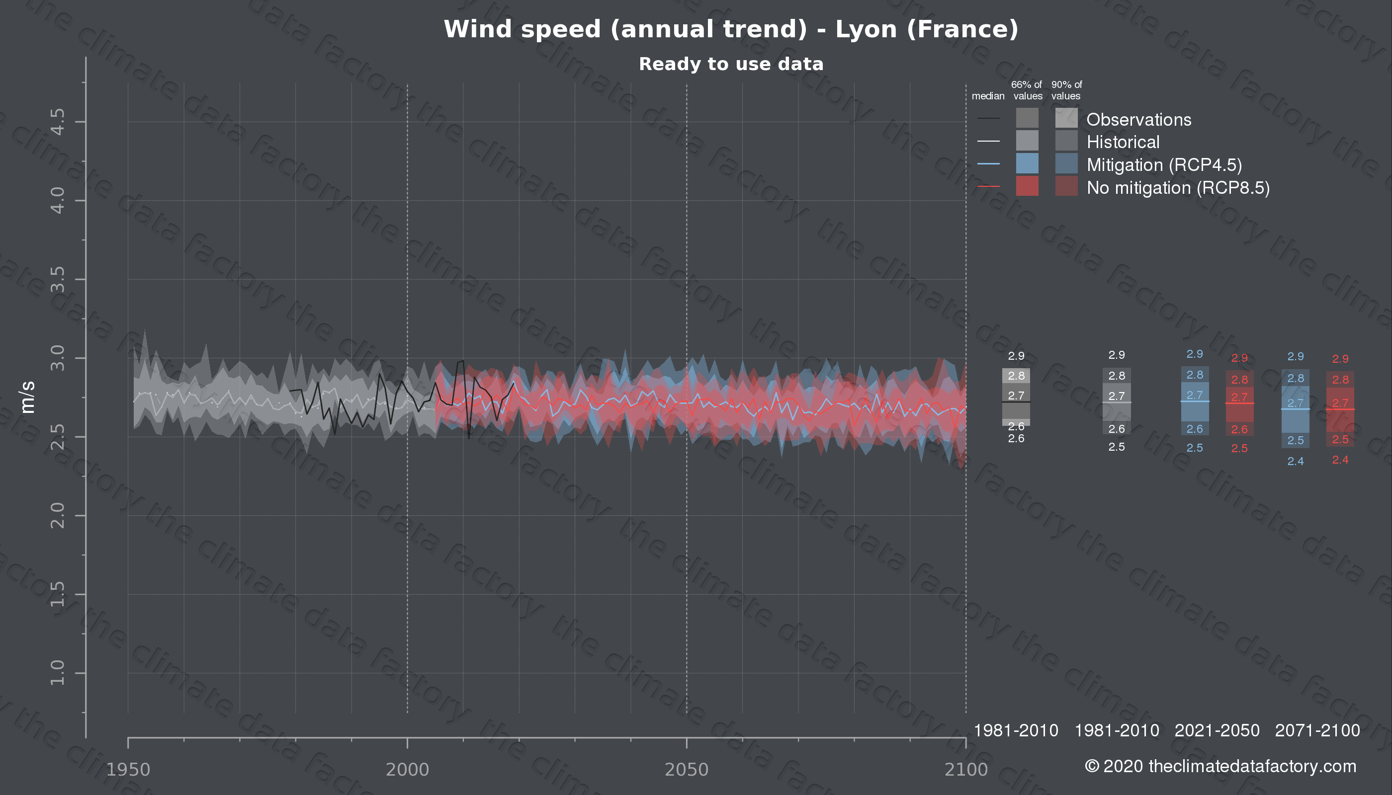 Graphic of projected wind speed for Lyon (France) under two climate change mitigation policy scenarios (RCP4.5, RCP8.5). Represented climate data are processed (bias-adjusted and quality controlled) data from IPCC models. https://theclimatedatafactory.com