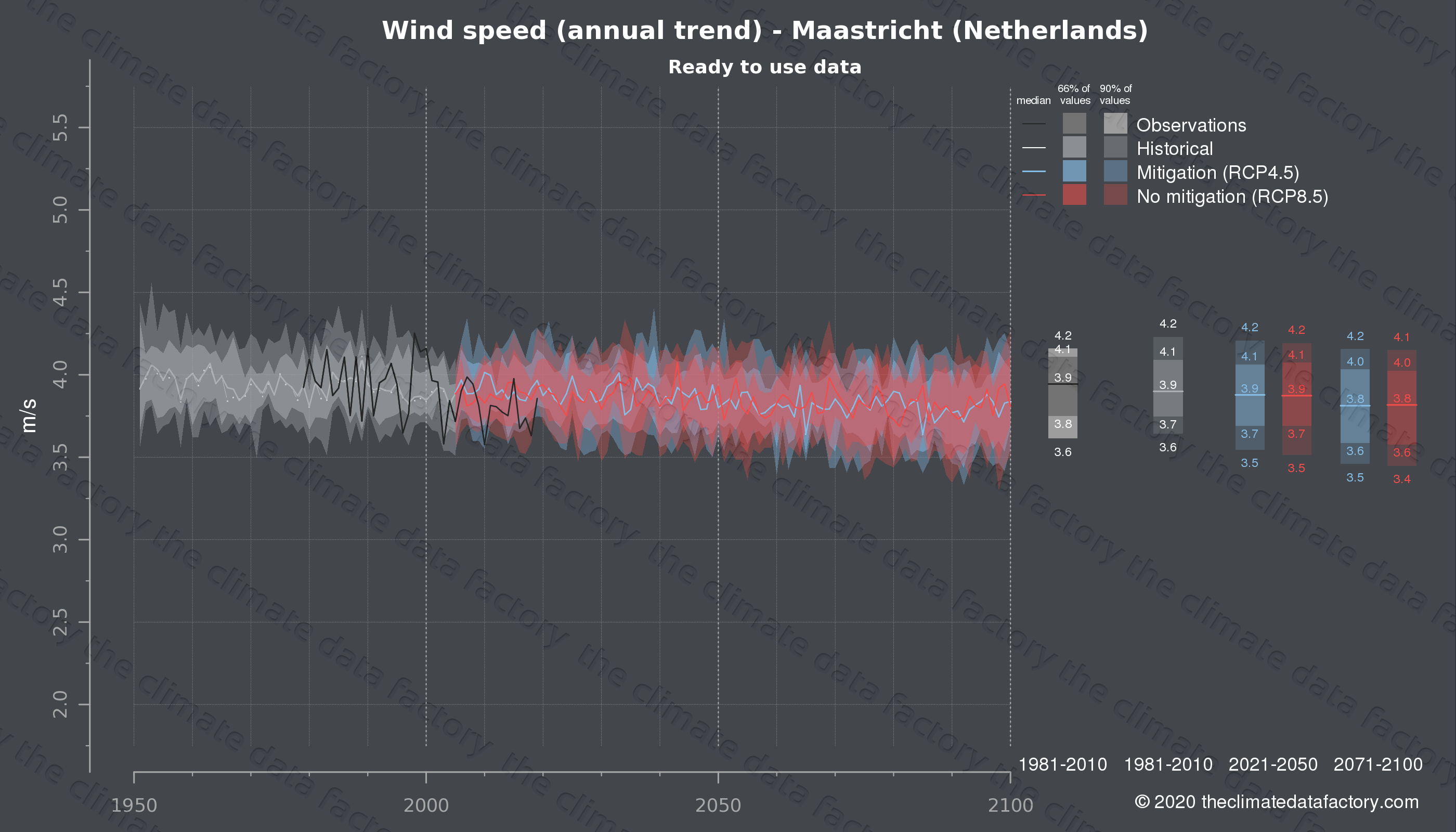 Graphic of projected wind speed for Maastricht (Netherlands) under two climate change mitigation policy scenarios (RCP4.5, RCP8.5). Represented climate data are processed (bias-adjusted and quality controlled) data from IPCC models. https://theclimatedatafactory.com