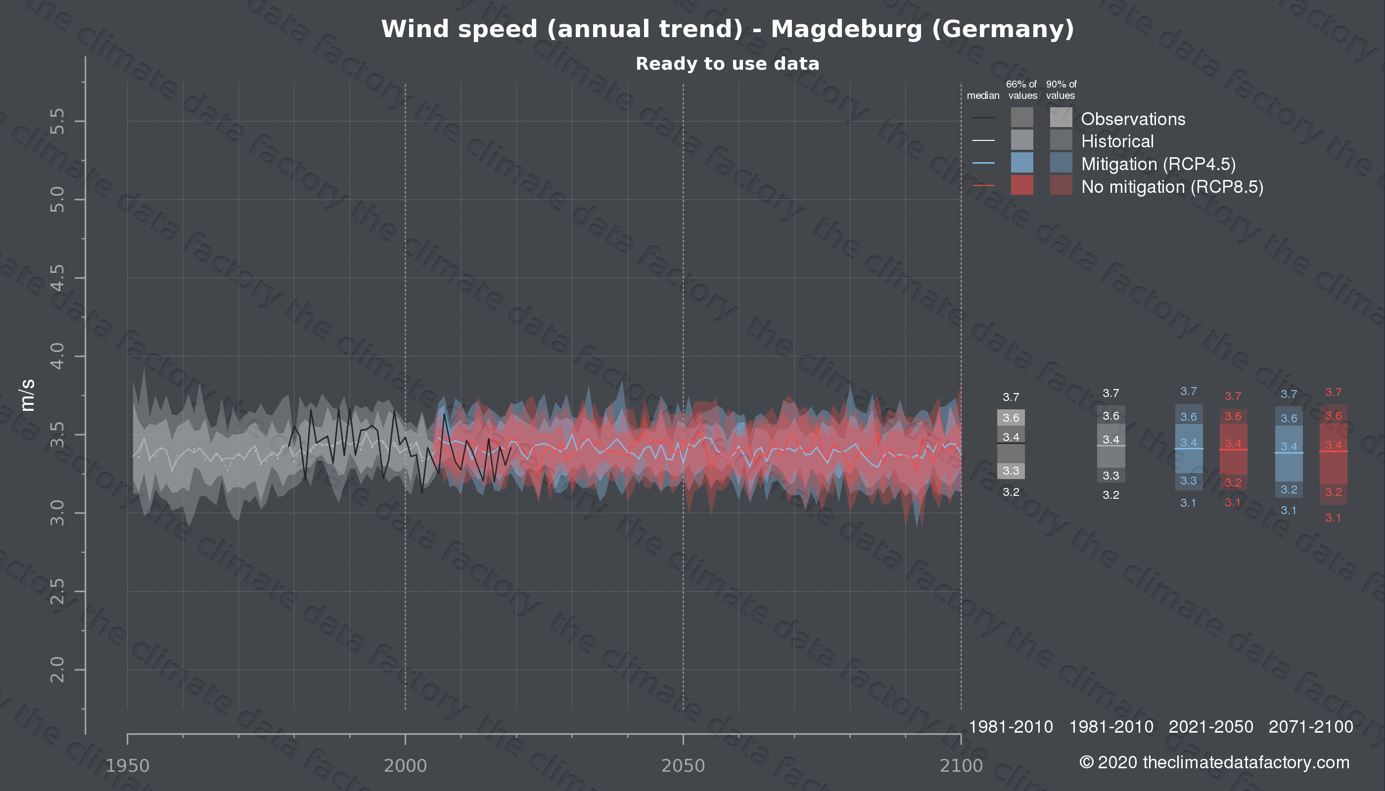 Graphic of projected wind speed for Magdeburg (Germany) under two climate change mitigation policy scenarios (RCP4.5, RCP8.5). Represented climate data are processed (bias-adjusted and quality controlled) data from IPCC models. https://theclimatedatafactory.com