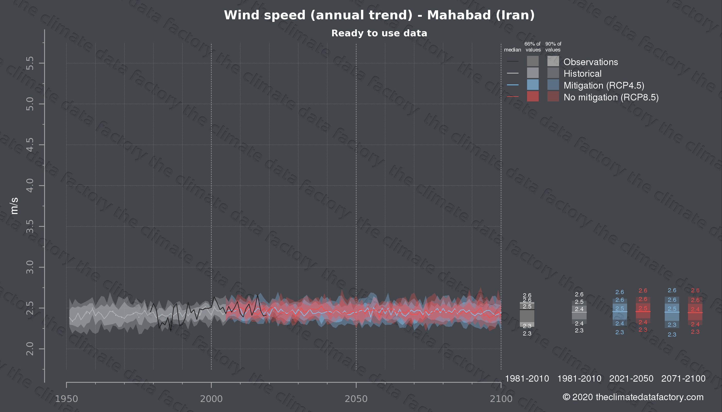 Graphic of projected wind speed for Mahabad (Iran) under two climate change mitigation policy scenarios (RCP4.5, RCP8.5). Represented climate data are processed (bias-adjusted and quality controlled) data from IPCC models. https://theclimatedatafactory.com