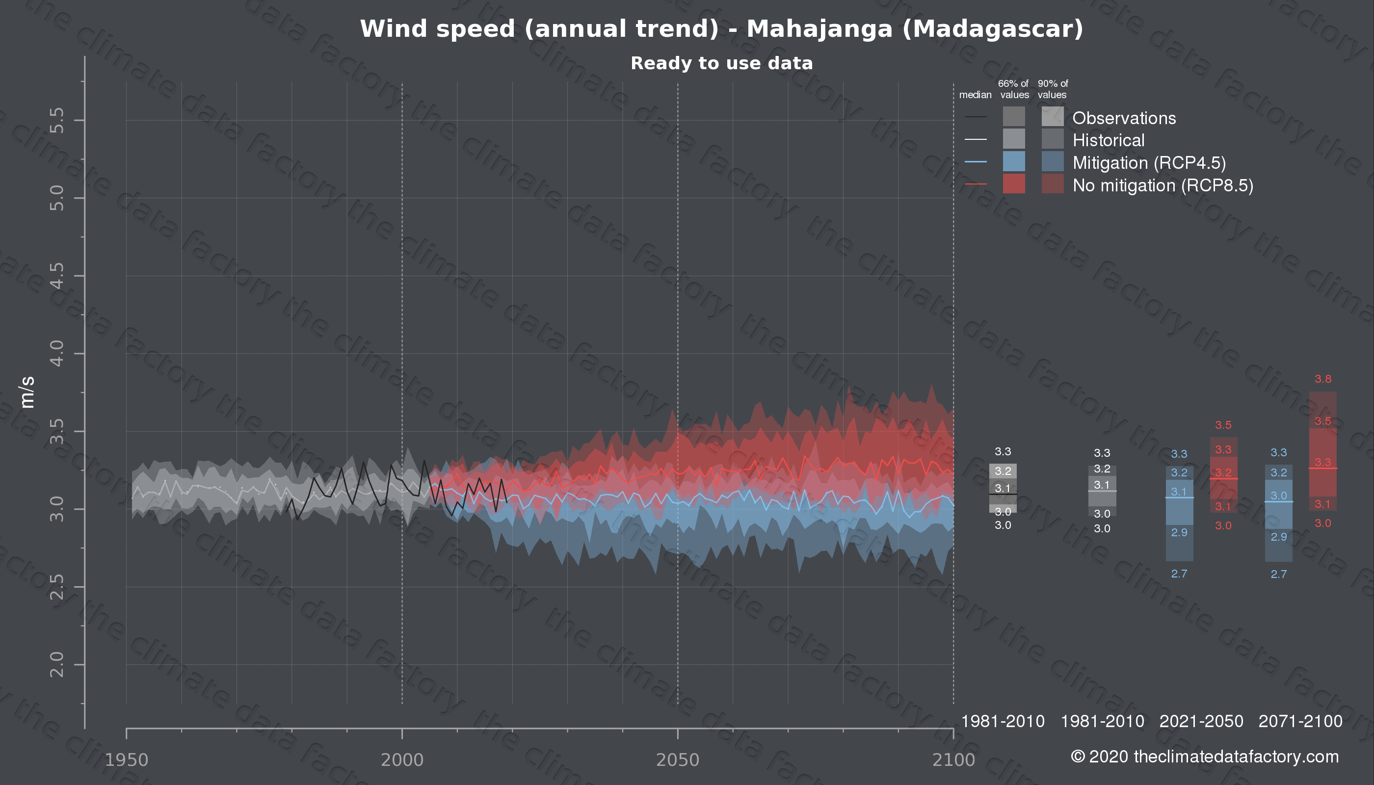 Graphic of projected wind speed for Mahajanga (Madagascar) under two climate change mitigation policy scenarios (RCP4.5, RCP8.5). Represented climate data are processed (bias-adjusted and quality controlled) data from IPCC models. https://theclimatedatafactory.com