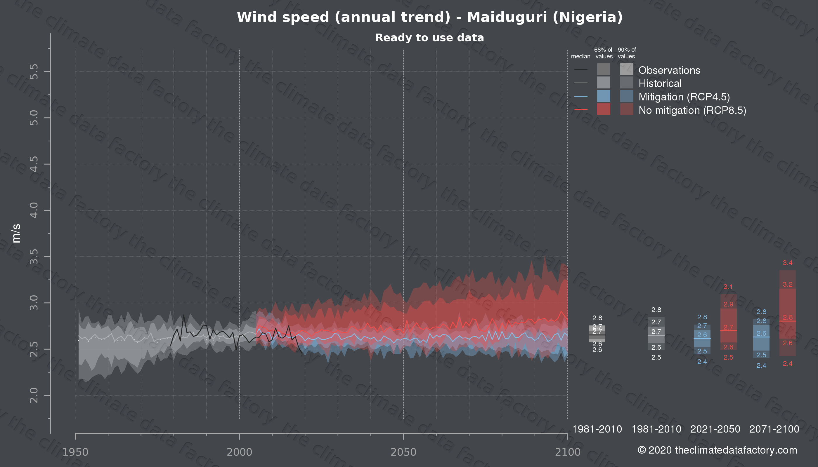 Graphic of projected wind speed for Maiduguri (Nigeria) under two climate change mitigation policy scenarios (RCP4.5, RCP8.5). Represented climate data are processed (bias-adjusted and quality controlled) data from IPCC models. https://theclimatedatafactory.com