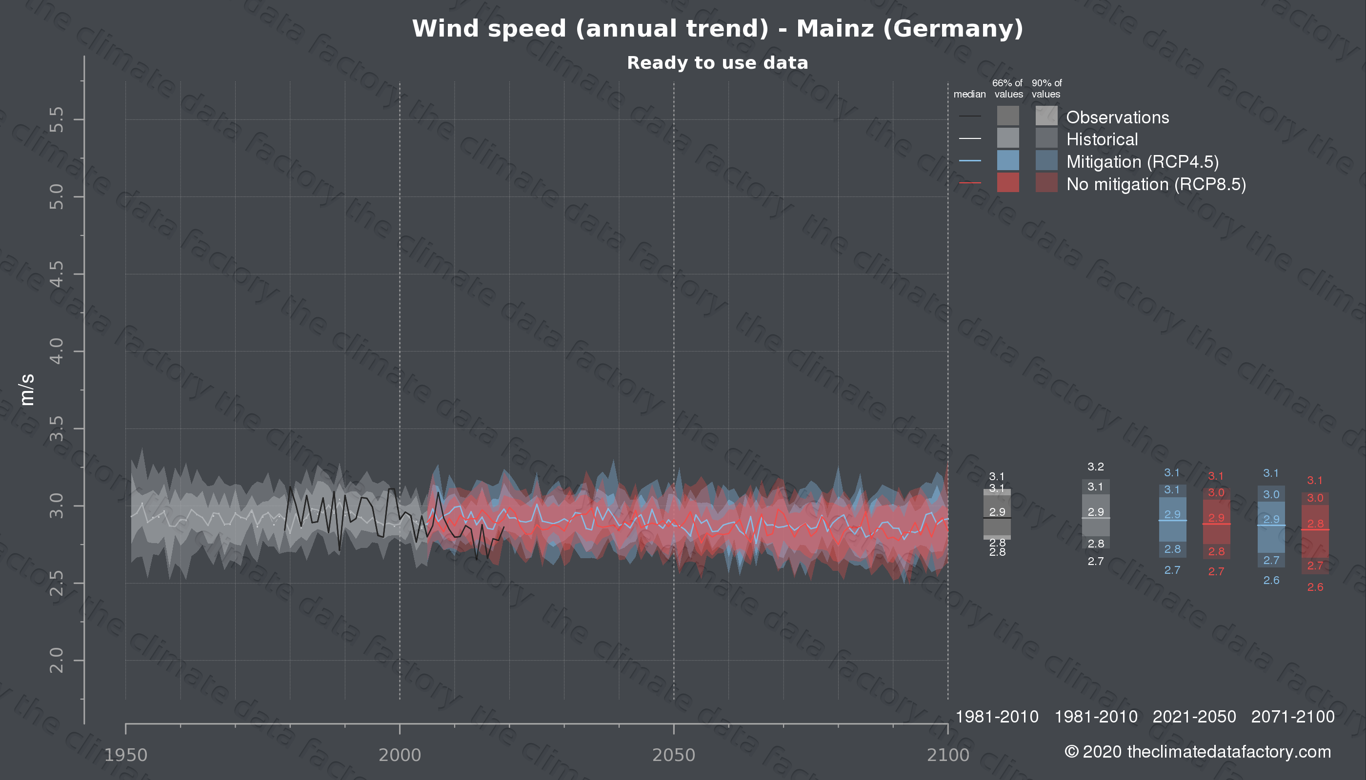 Graphic of projected wind speed for Mainz (Germany) under two climate change mitigation policy scenarios (RCP4.5, RCP8.5). Represented climate data are processed (bias-adjusted and quality controlled) data from IPCC models. https://theclimatedatafactory.com