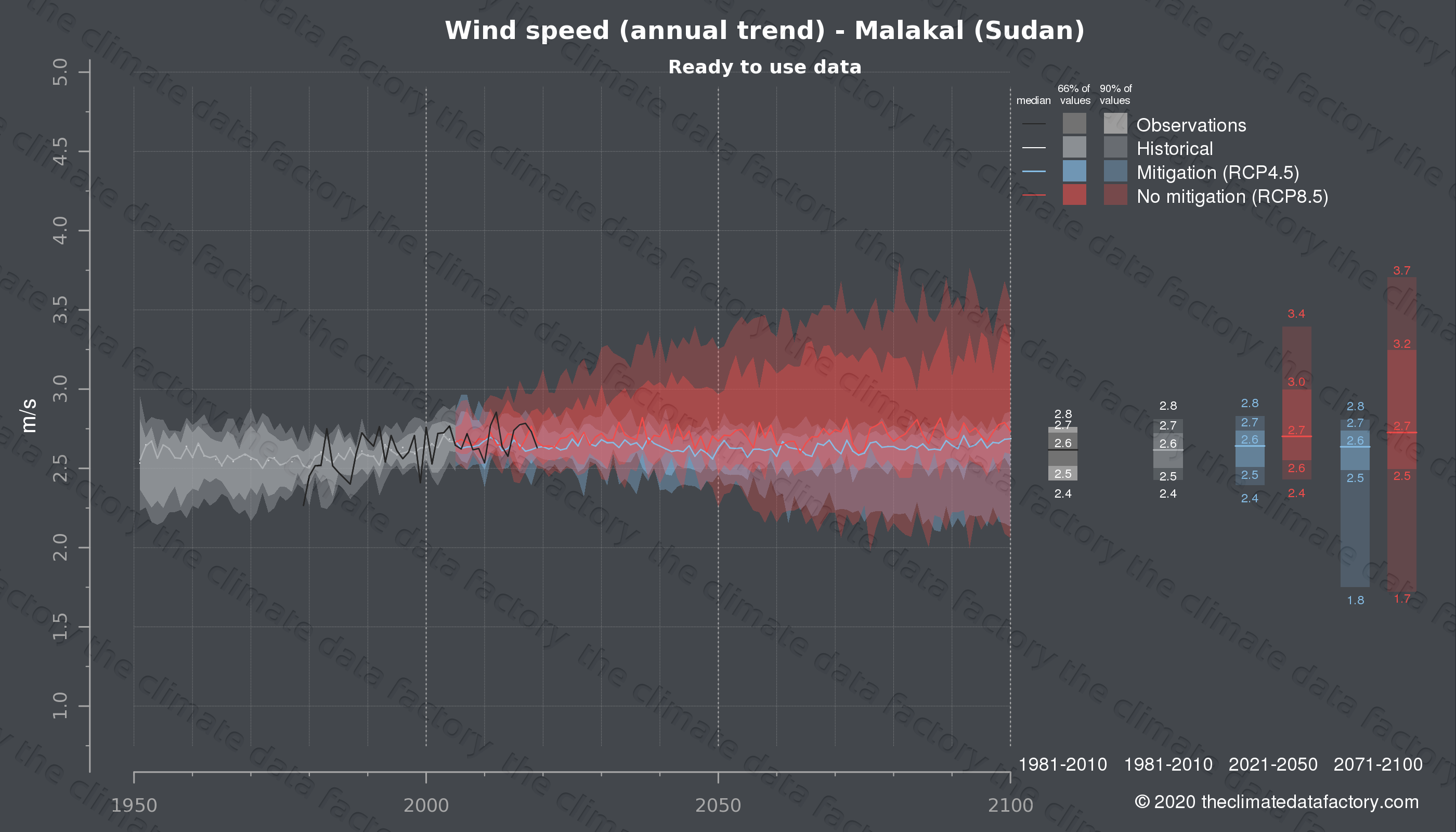 Graphic of projected wind speed for Malakal (Sudan) under two climate change mitigation policy scenarios (RCP4.5, RCP8.5). Represented climate data are processed (bias-adjusted and quality controlled) data from IPCC models. https://theclimatedatafactory.com