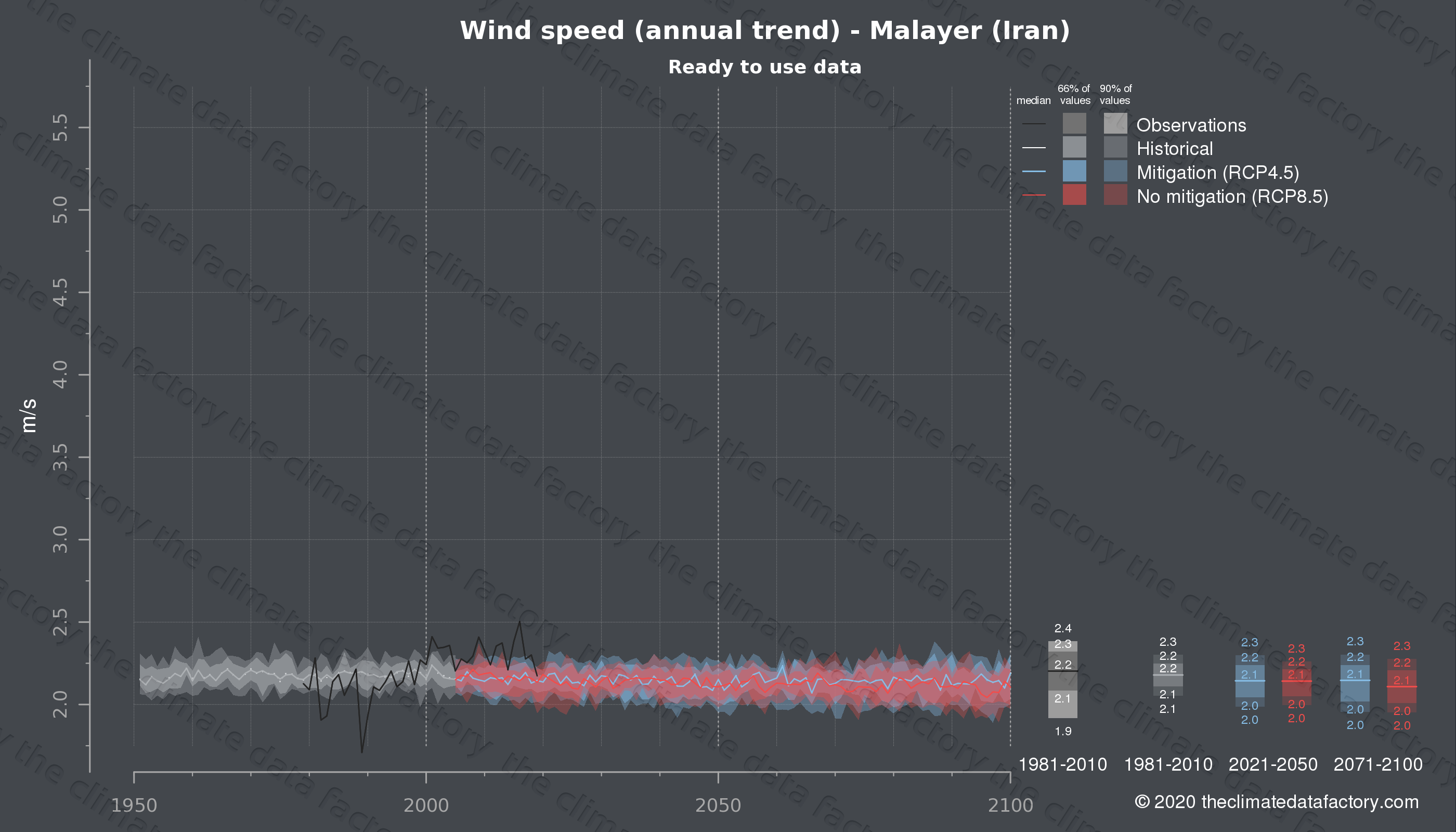 Graphic of projected wind speed for Malayer (Iran) under two climate change mitigation policy scenarios (RCP4.5, RCP8.5). Represented climate data are processed (bias-adjusted and quality controlled) data from IPCC models. https://theclimatedatafactory.com