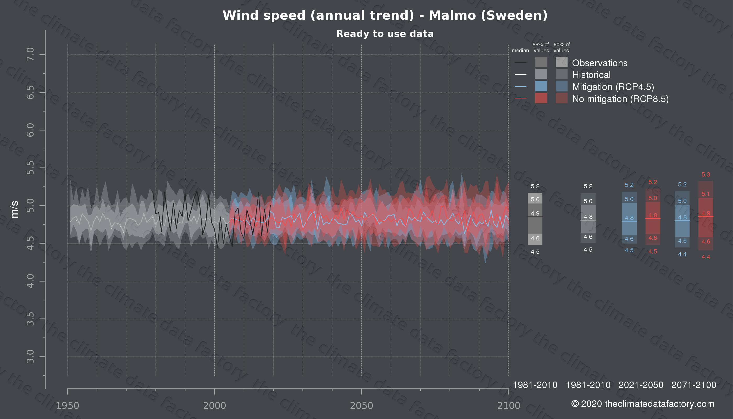 Graphic of projected wind speed for Malmo (Sweden) under two climate change mitigation policy scenarios (RCP4.5, RCP8.5). Represented climate data are processed (bias-adjusted and quality controlled) data from IPCC models. https://theclimatedatafactory.com