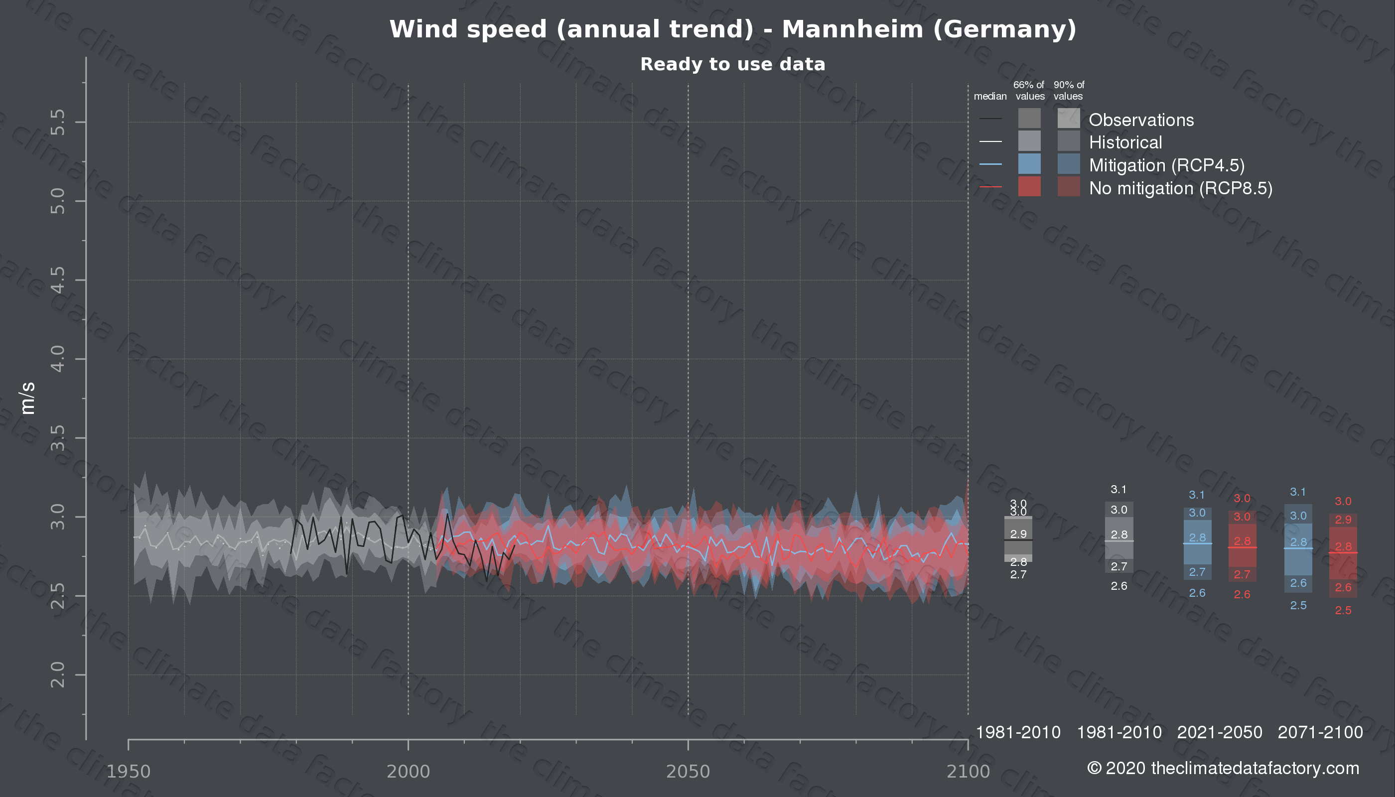 Graphic of projected wind speed for Mannheim (Germany) under two climate change mitigation policy scenarios (RCP4.5, RCP8.5). Represented climate data are processed (bias-adjusted and quality controlled) data from IPCC models. https://theclimatedatafactory.com