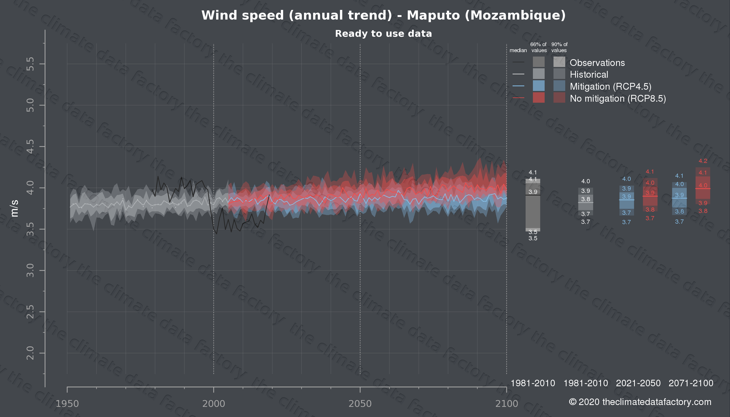 Graphic of projected wind speed for Maputo (Mozambique) under two climate change mitigation policy scenarios (RCP4.5, RCP8.5). Represented climate data are processed (bias-adjusted and quality controlled) data from IPCC models. https://theclimatedatafactory.com