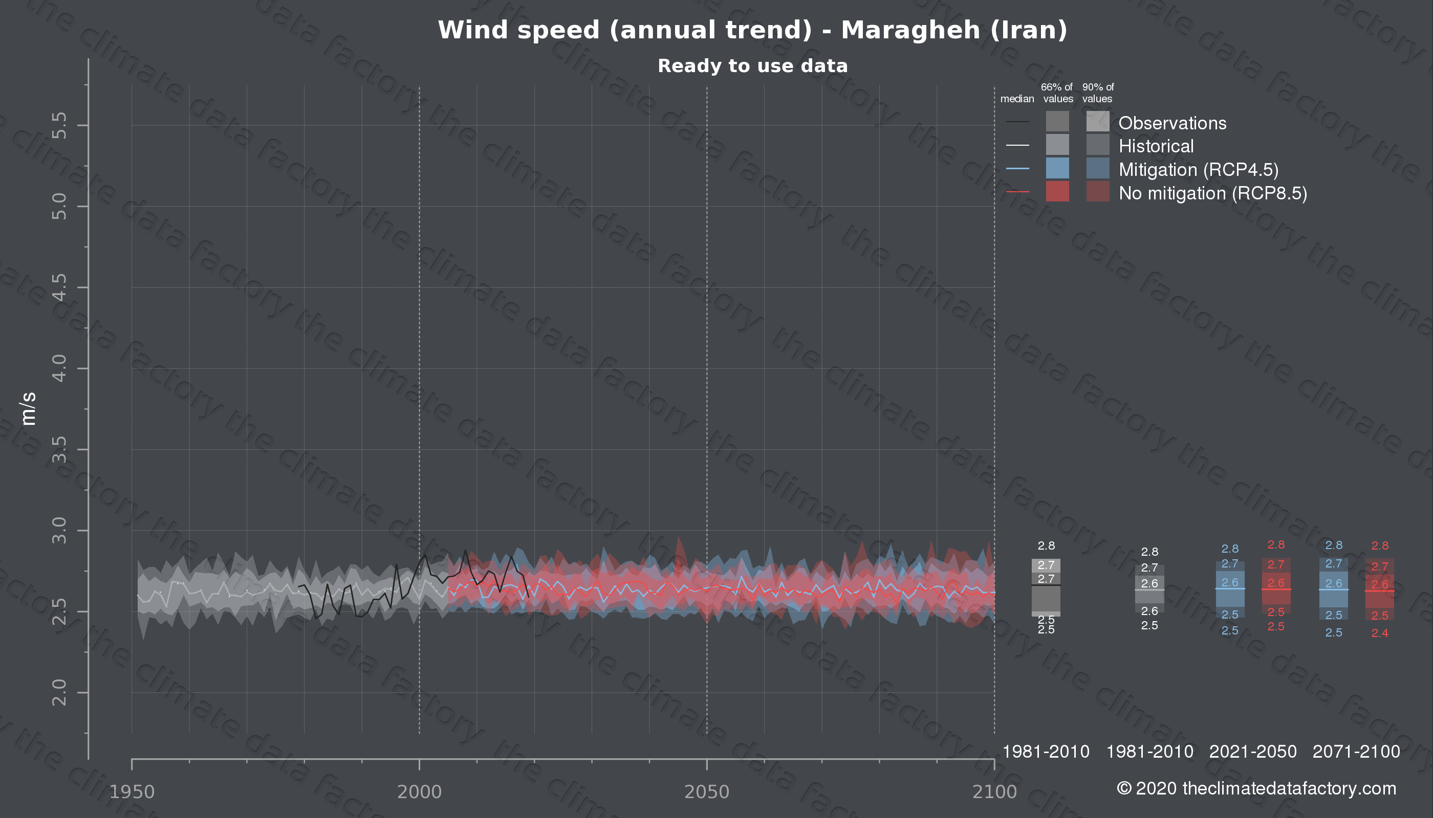 Graphic of projected wind speed for Maragheh (Iran) under two climate change mitigation policy scenarios (RCP4.5, RCP8.5). Represented climate data are processed (bias-adjusted and quality controlled) data from IPCC models. https://theclimatedatafactory.com