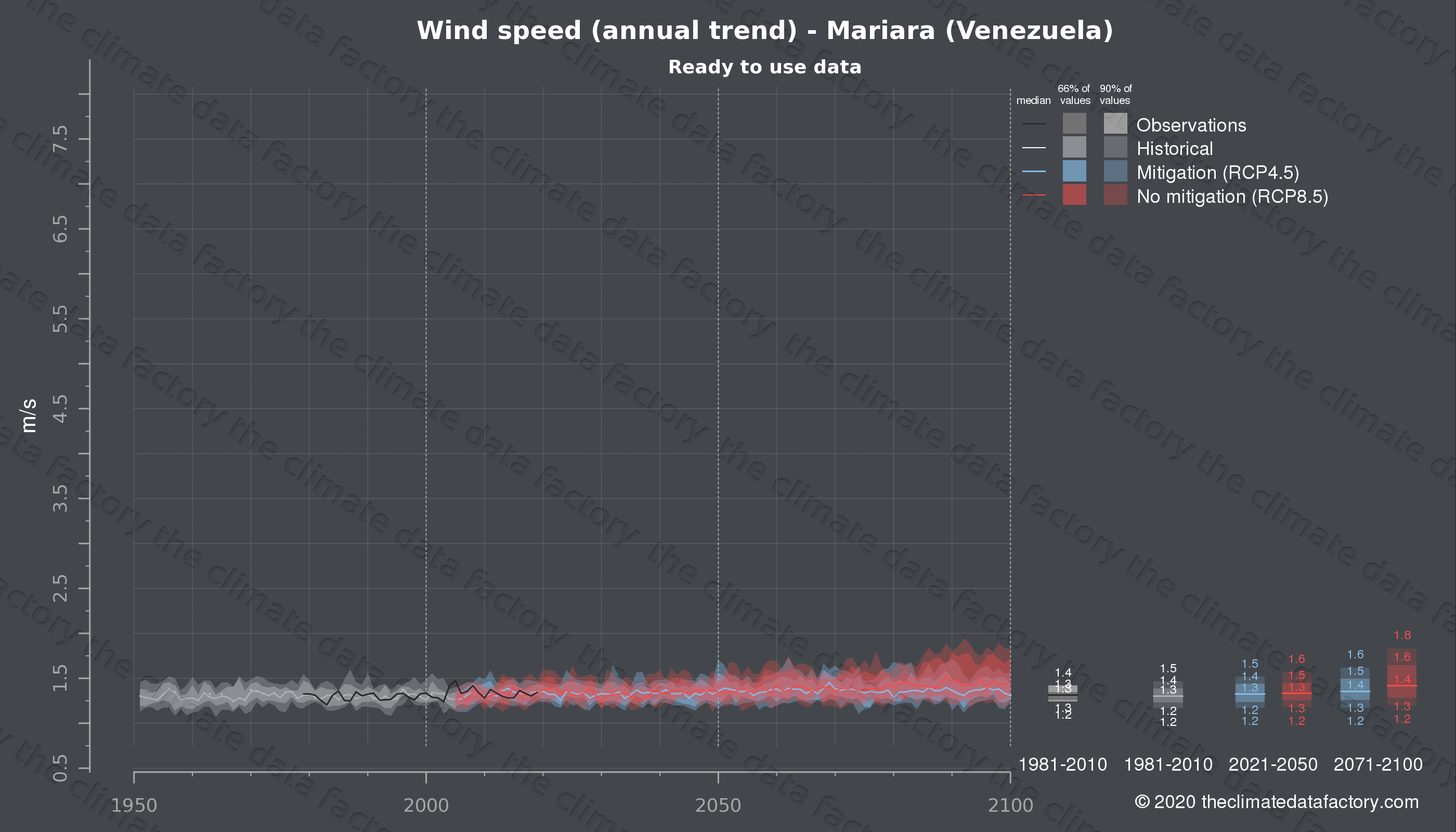 Graphic of projected wind speed for Mariara (Venezuela) under two climate change mitigation policy scenarios (RCP4.5, RCP8.5). Represented climate data are processed (bias-adjusted and quality controlled) data from IPCC models. https://theclimatedatafactory.com