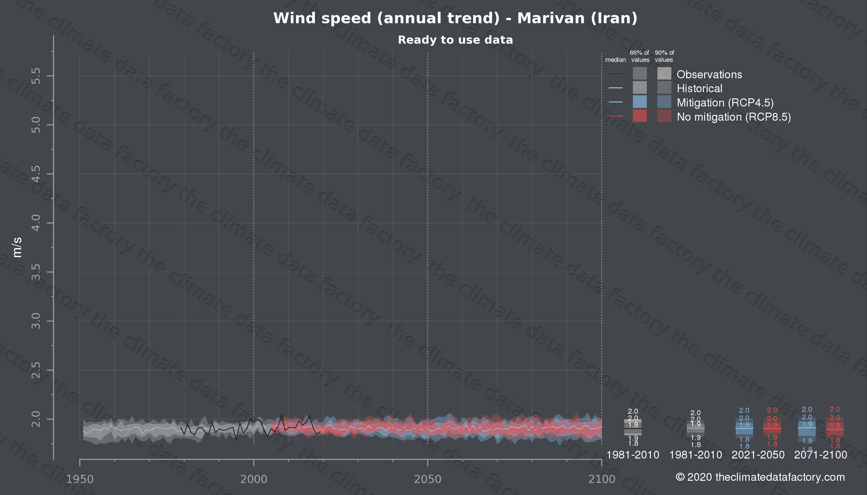 Graphic of projected wind speed for Marivan (Iran) under two climate change mitigation policy scenarios (RCP4.5, RCP8.5). Represented climate data are processed (bias-adjusted and quality controlled) data from IPCC models. https://theclimatedatafactory.com