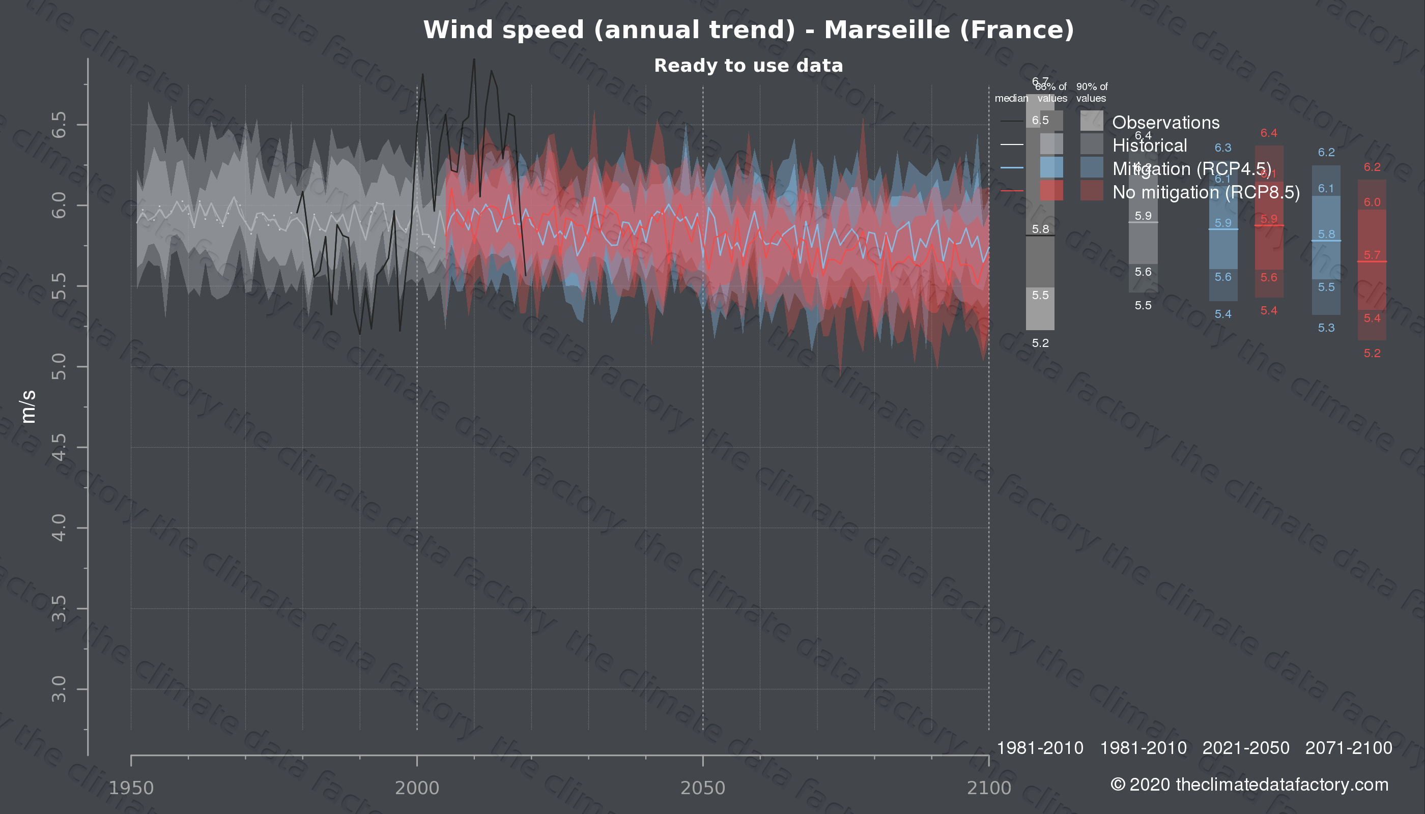 Graphic of projected wind speed for Marseille (France) under two climate change mitigation policy scenarios (RCP4.5, RCP8.5). Represented climate data are processed (bias-adjusted and quality controlled) data from IPCC models. https://theclimatedatafactory.com
