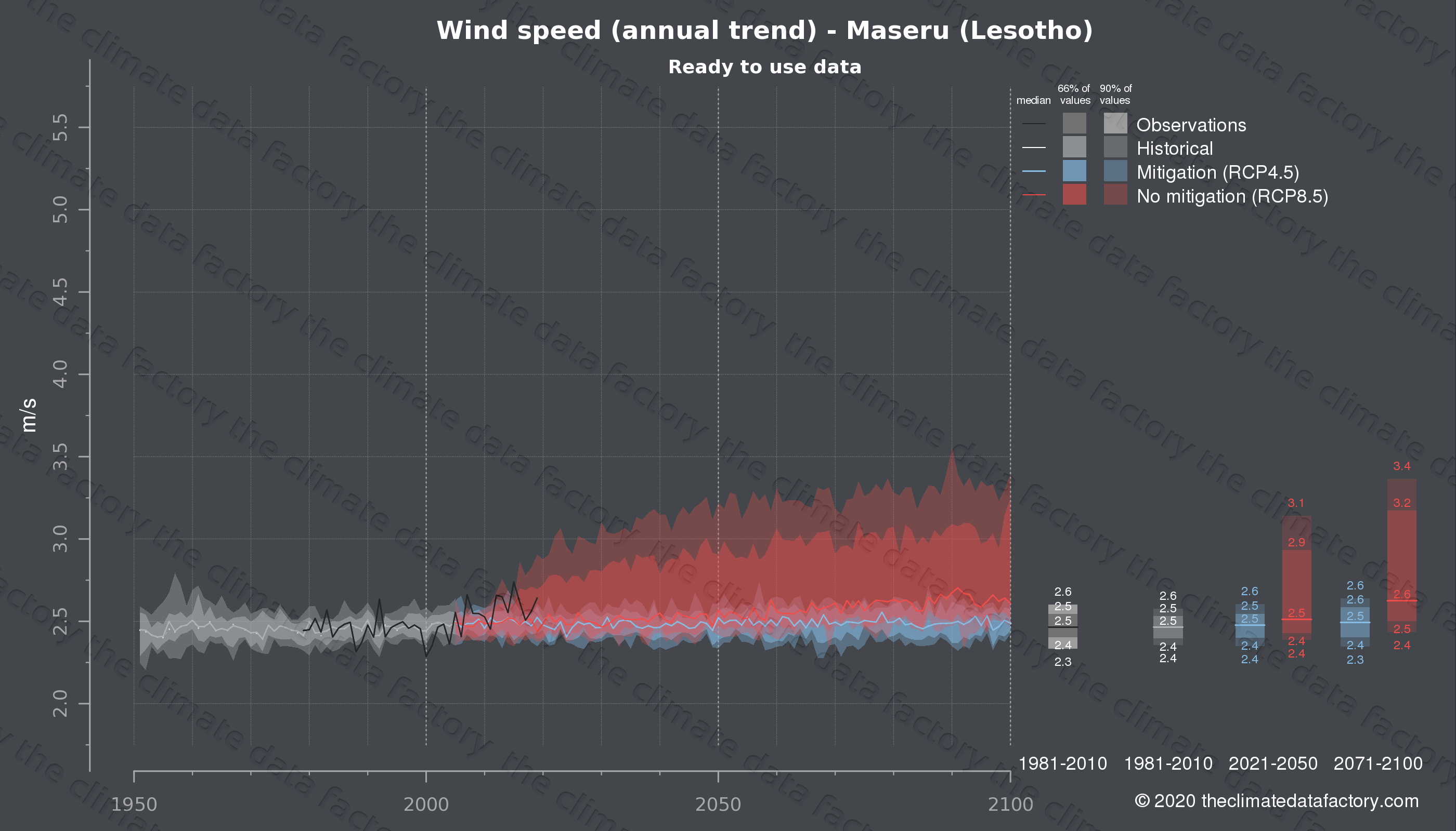 Graphic of projected wind speed for Maseru (Lesotho) under two climate change mitigation policy scenarios (RCP4.5, RCP8.5). Represented climate data are processed (bias-adjusted and quality controlled) data from IPCC models. https://theclimatedatafactory.com
