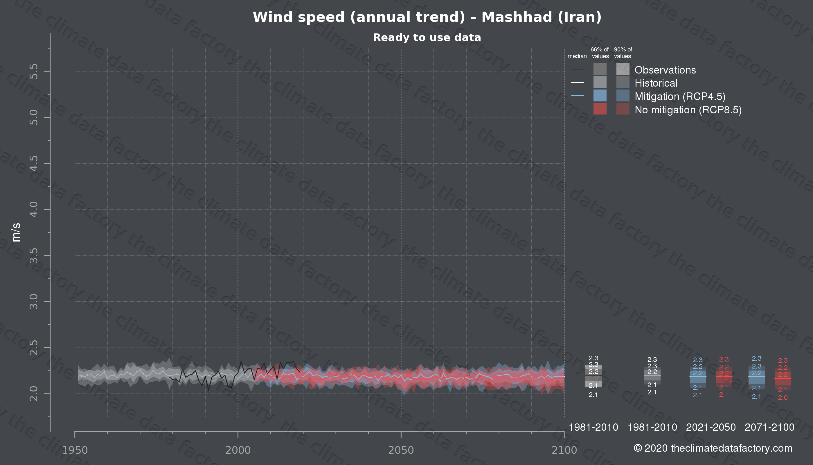 Graphic of projected wind speed for Mashhad (Iran) under two climate change mitigation policy scenarios (RCP4.5, RCP8.5). Represented climate data are processed (bias-adjusted and quality controlled) data from IPCC models. https://theclimatedatafactory.com