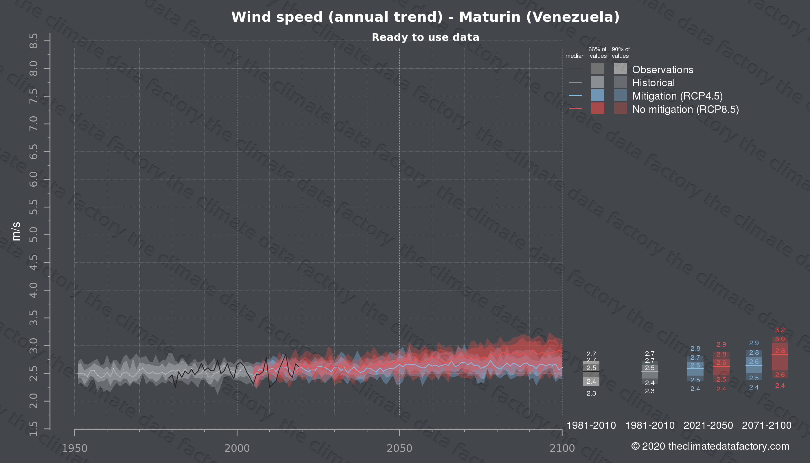 Graphic of projected wind speed for Maturin (Venezuela) under two climate change mitigation policy scenarios (RCP4.5, RCP8.5). Represented climate data are processed (bias-adjusted and quality controlled) data from IPCC models. https://theclimatedatafactory.com