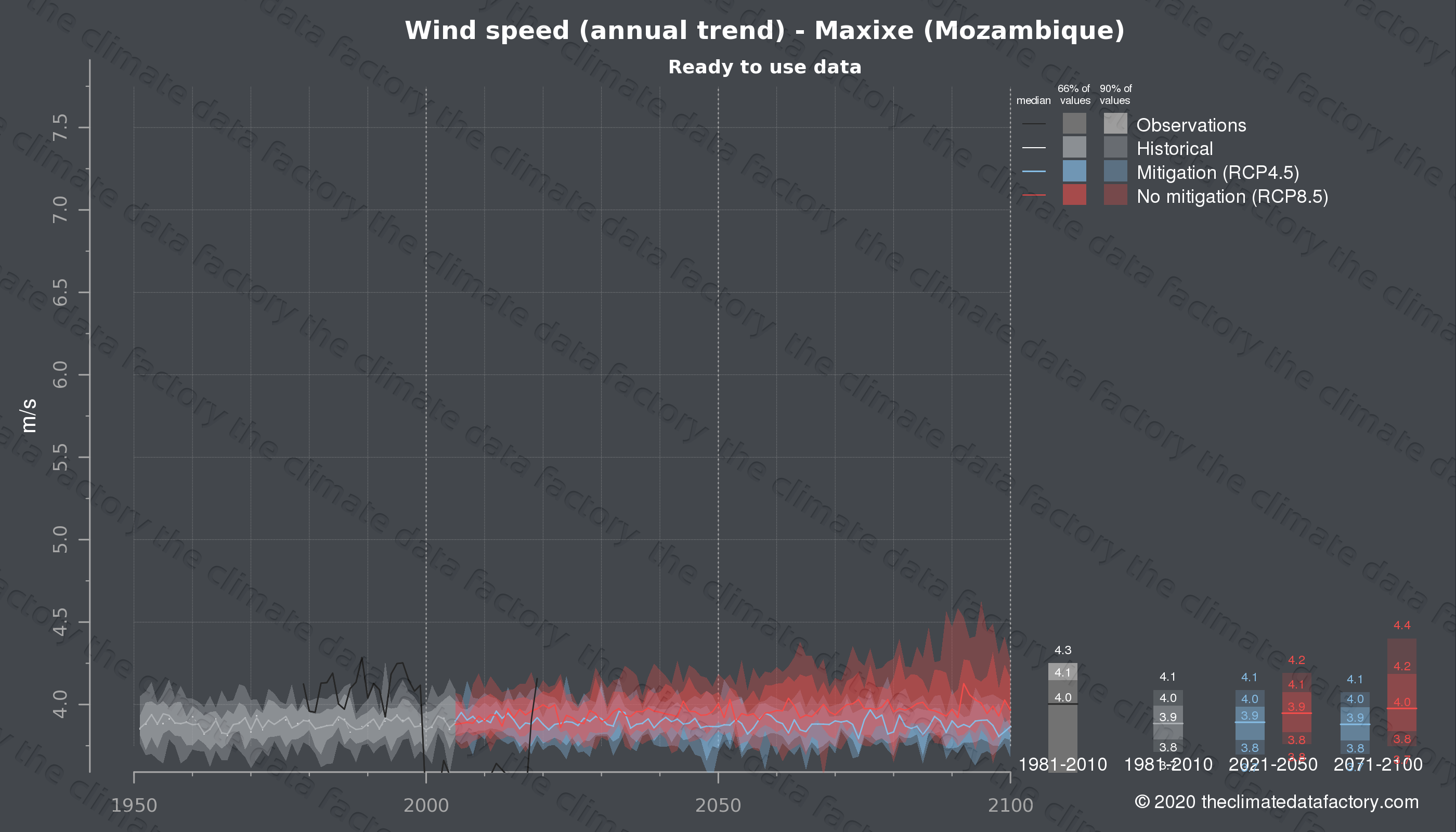 Graphic of projected wind speed for Maxixe (Mozambique) under two climate change mitigation policy scenarios (RCP4.5, RCP8.5). Represented climate data are processed (bias-adjusted and quality controlled) data from IPCC models. https://theclimatedatafactory.com