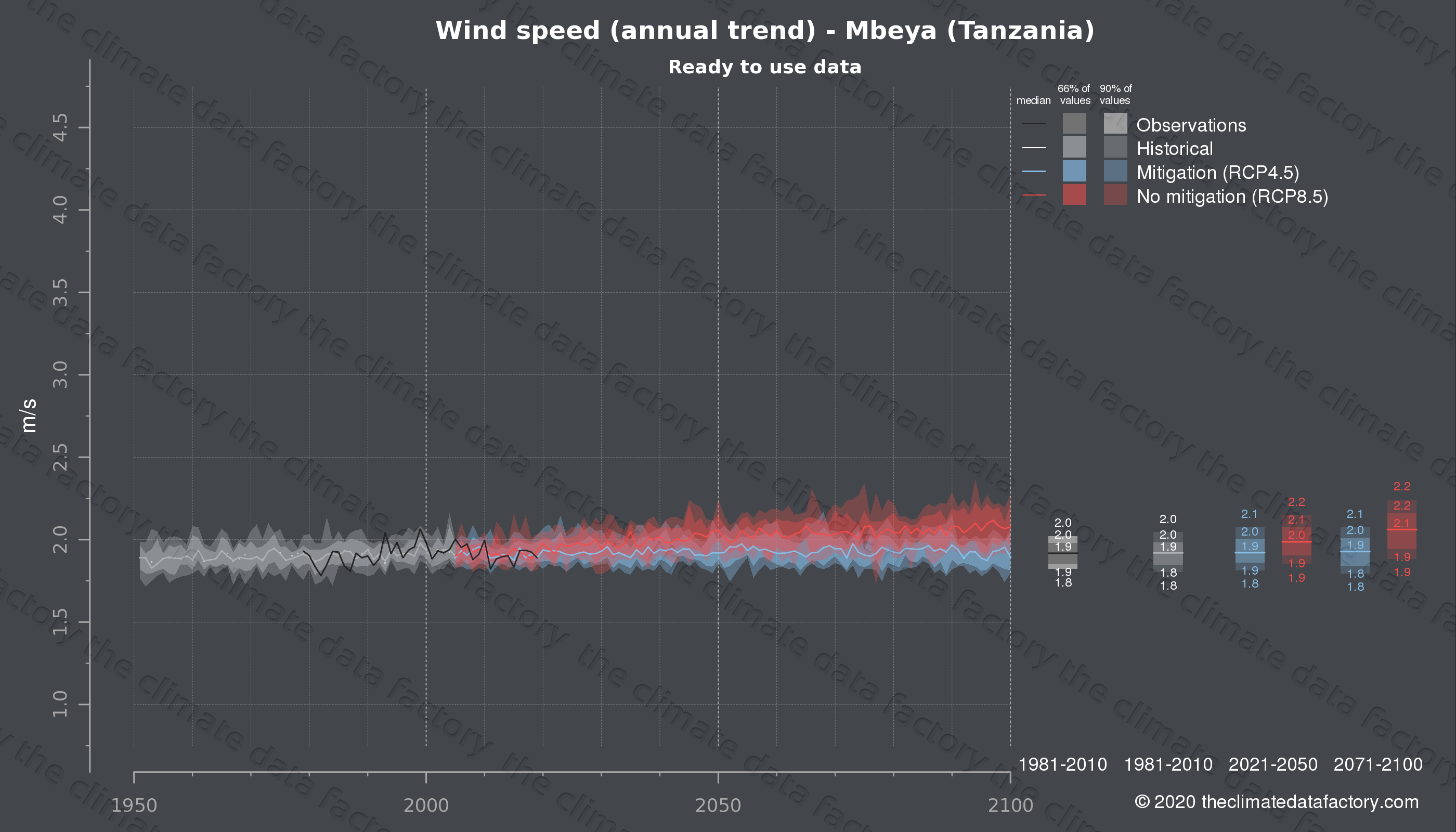 Graphic of projected wind speed for Mbeya (Tanzania) under two climate change mitigation policy scenarios (RCP4.5, RCP8.5). Represented climate data are processed (bias-adjusted and quality controlled) data from IPCC models. https://theclimatedatafactory.com
