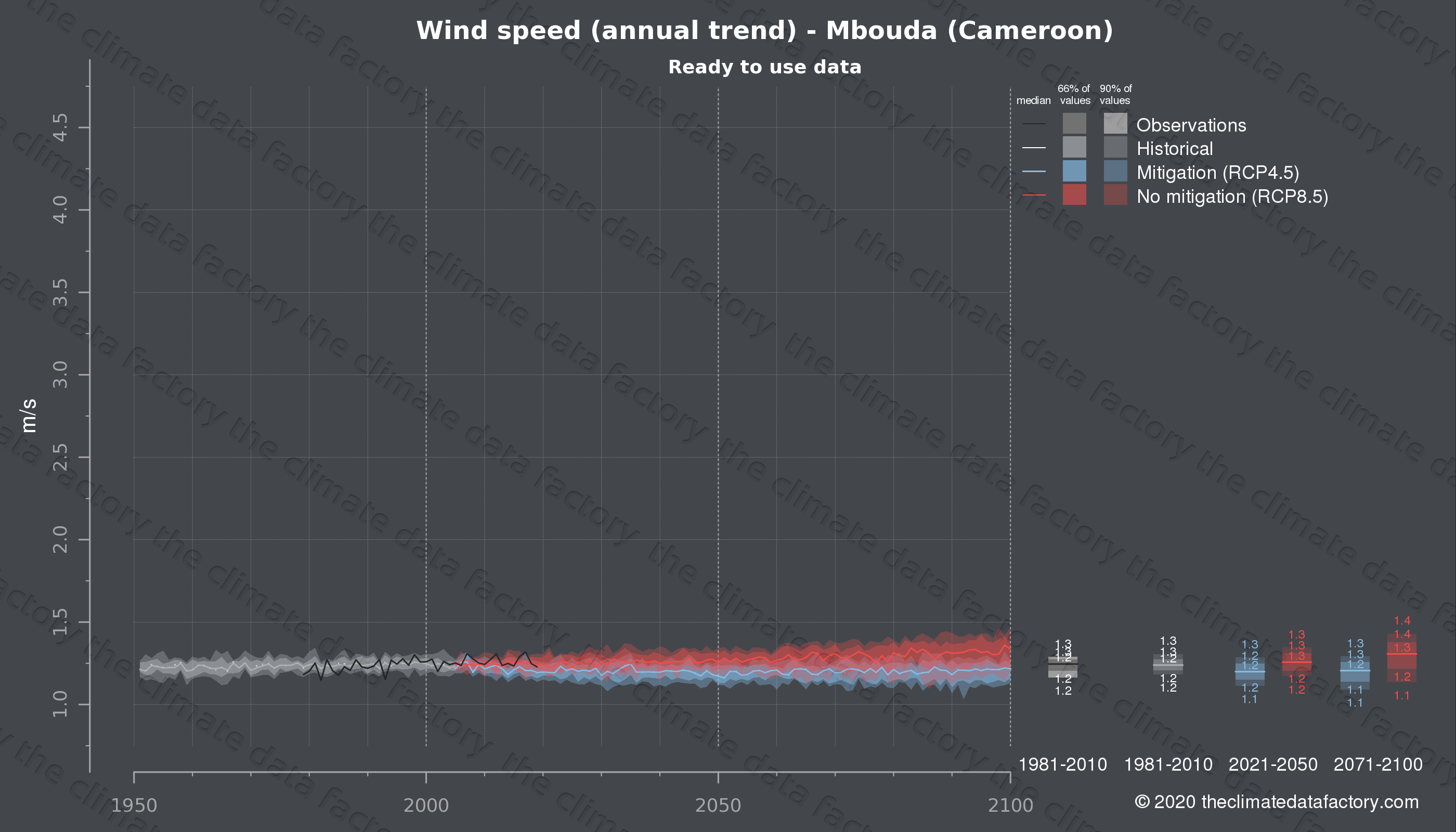 Graphic of projected wind speed for Mbouda (Cameroon) under two climate change mitigation policy scenarios (RCP4.5, RCP8.5). Represented climate data are processed (bias-adjusted and quality controlled) data from IPCC models. https://theclimatedatafactory.com