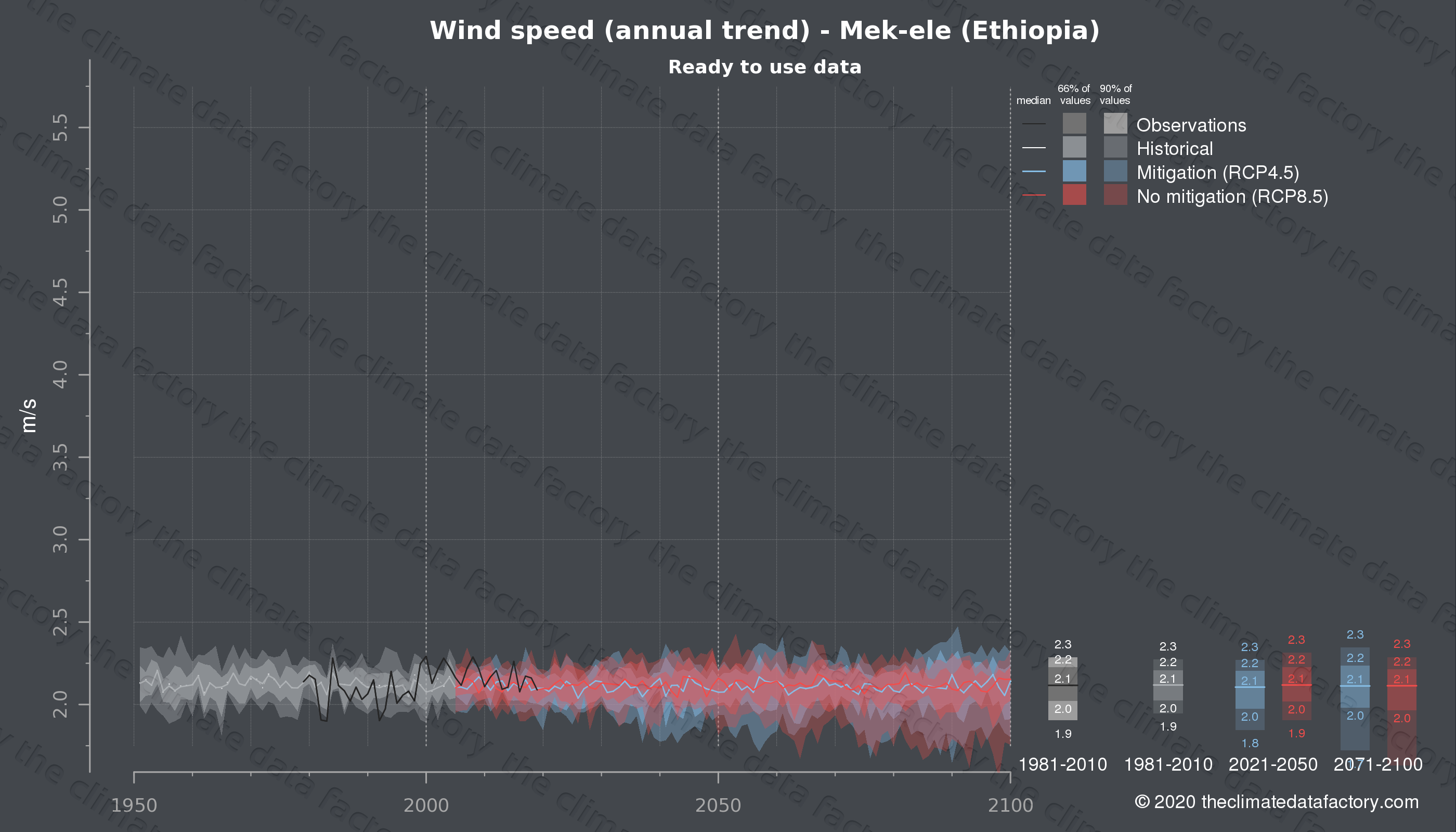 Graphic of projected wind speed for Mek-ele (Ethiopia) under two climate change mitigation policy scenarios (RCP4.5, RCP8.5). Represented climate data are processed (bias-adjusted and quality controlled) data from IPCC models. https://theclimatedatafactory.com