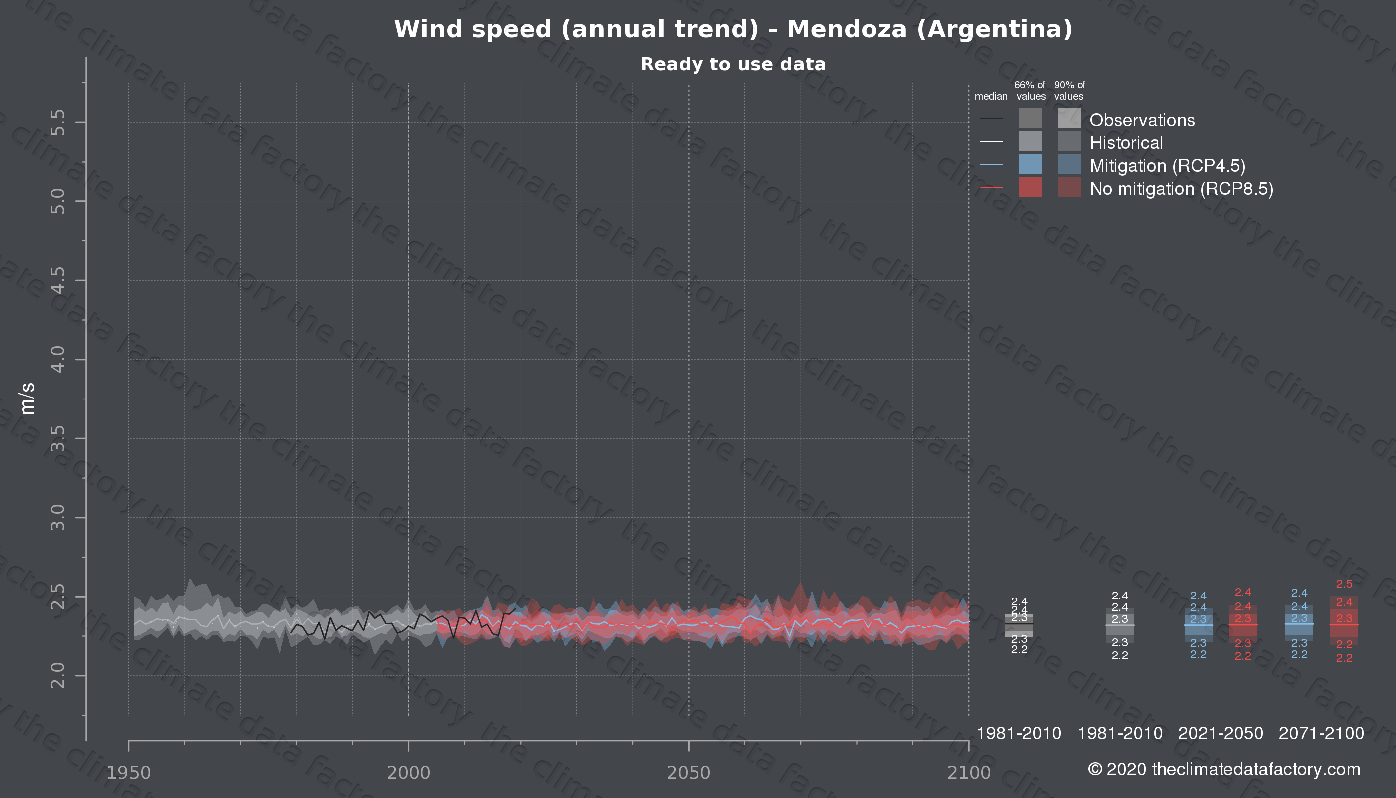 Graphic of projected wind speed for Mendoza (Argentina) under two climate change mitigation policy scenarios (RCP4.5, RCP8.5). Represented climate data are processed (bias-adjusted and quality controlled) data from IPCC models. https://theclimatedatafactory.com