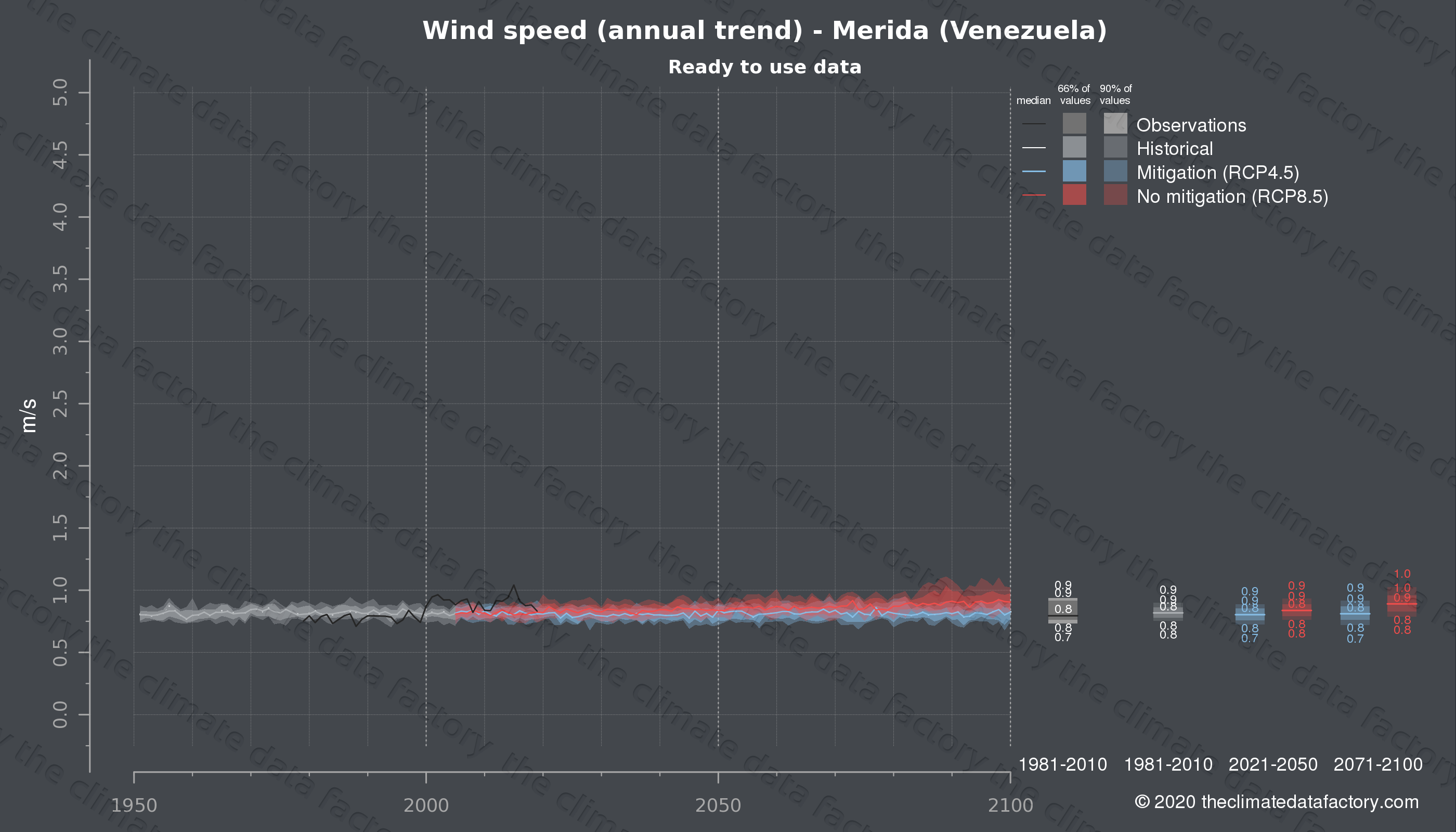 Graphic of projected wind speed for Merida (Venezuela) under two climate change mitigation policy scenarios (RCP4.5, RCP8.5). Represented climate data are processed (bias-adjusted and quality controlled) data from IPCC models. https://theclimatedatafactory.com
