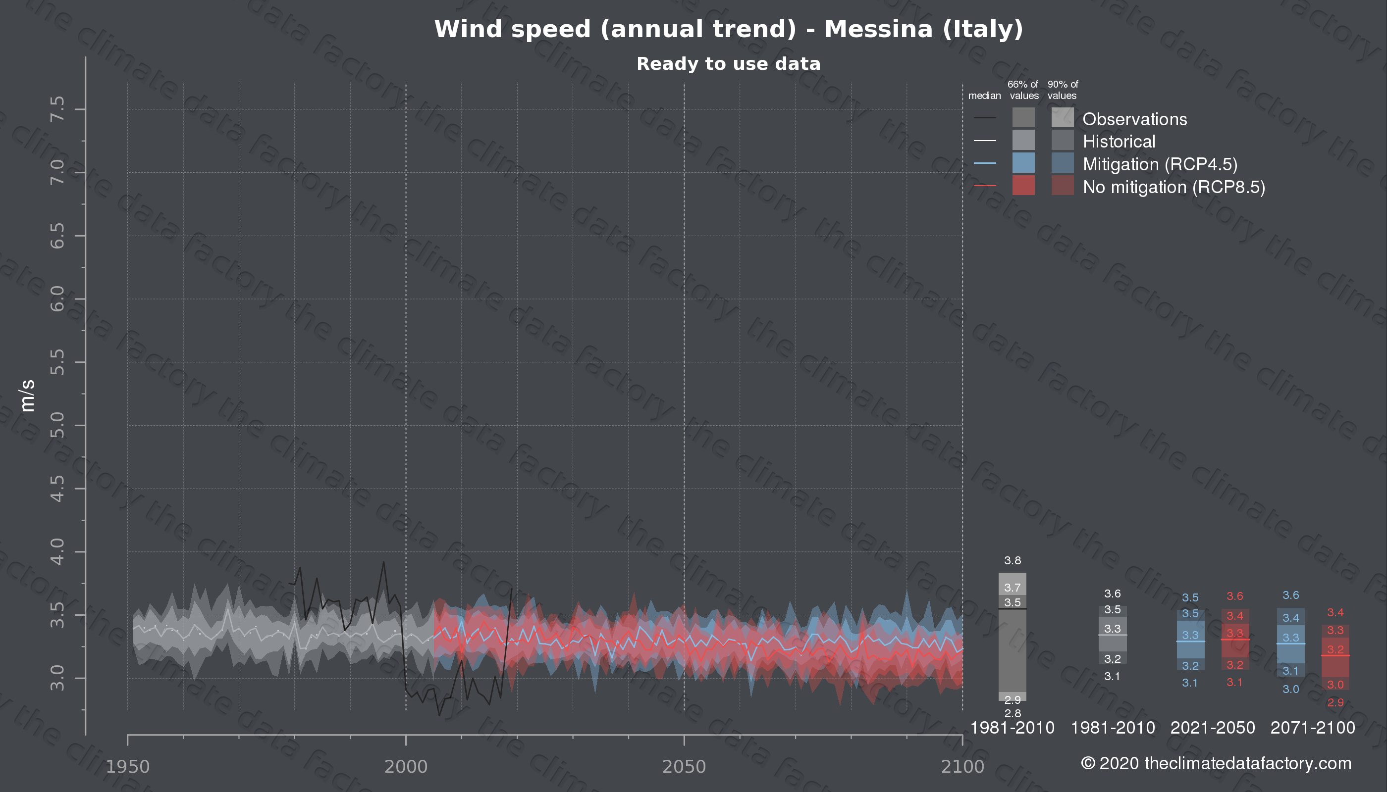 Graphic of projected wind speed for Messina (Italy) under two climate change mitigation policy scenarios (RCP4.5, RCP8.5). Represented climate data are processed (bias-adjusted and quality controlled) data from IPCC models. https://theclimatedatafactory.com