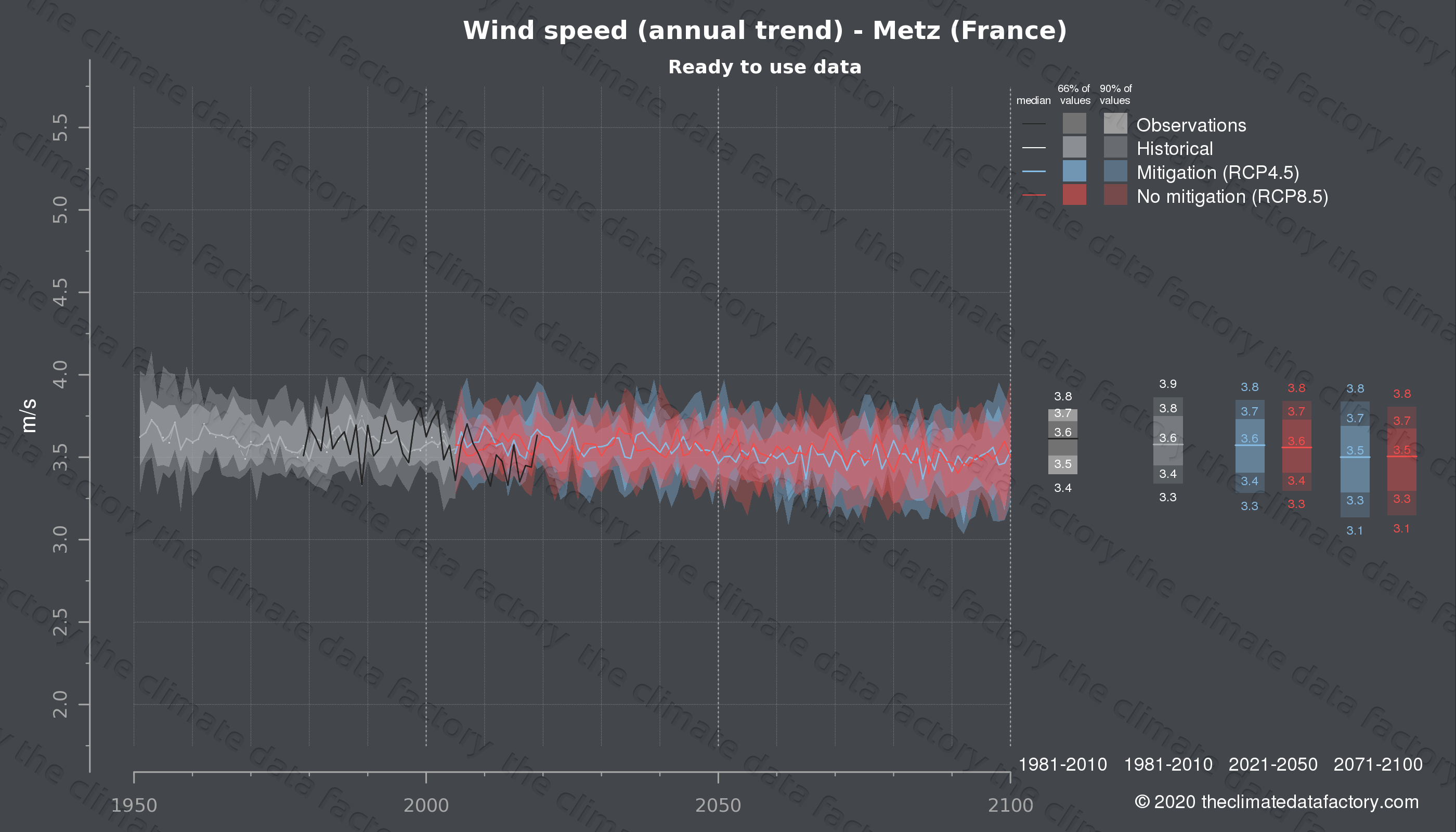 Graphic of projected wind speed for Metz (France) under two climate change mitigation policy scenarios (RCP4.5, RCP8.5). Represented climate data are processed (bias-adjusted and quality controlled) data from IPCC models. https://theclimatedatafactory.com