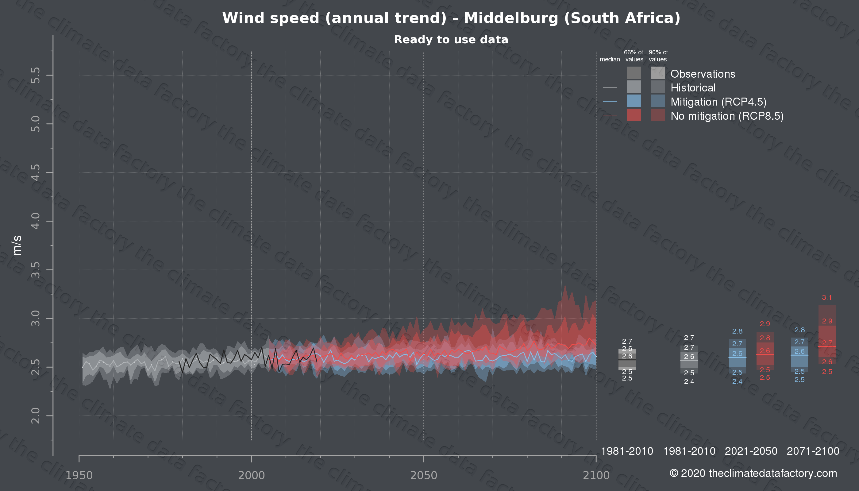 Graphic of projected wind speed for Middelburg (South Africa) under two climate change mitigation policy scenarios (RCP4.5, RCP8.5). Represented climate data are processed (bias-adjusted and quality controlled) data from IPCC models. https://theclimatedatafactory.com