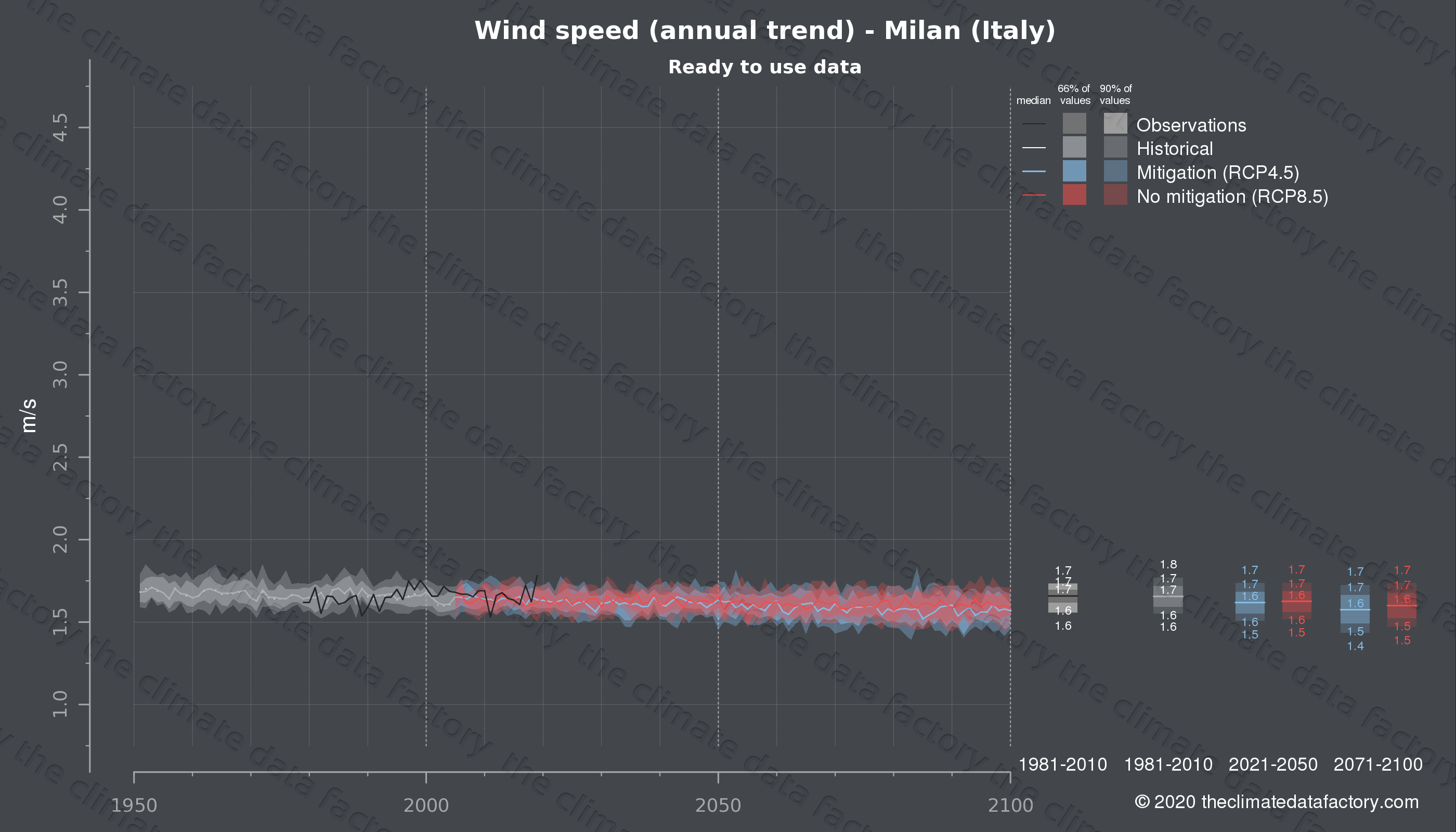 Graphic of projected wind speed for Milan (Italy) under two climate change mitigation policy scenarios (RCP4.5, RCP8.5). Represented climate data are processed (bias-adjusted and quality controlled) data from IPCC models. https://theclimatedatafactory.com