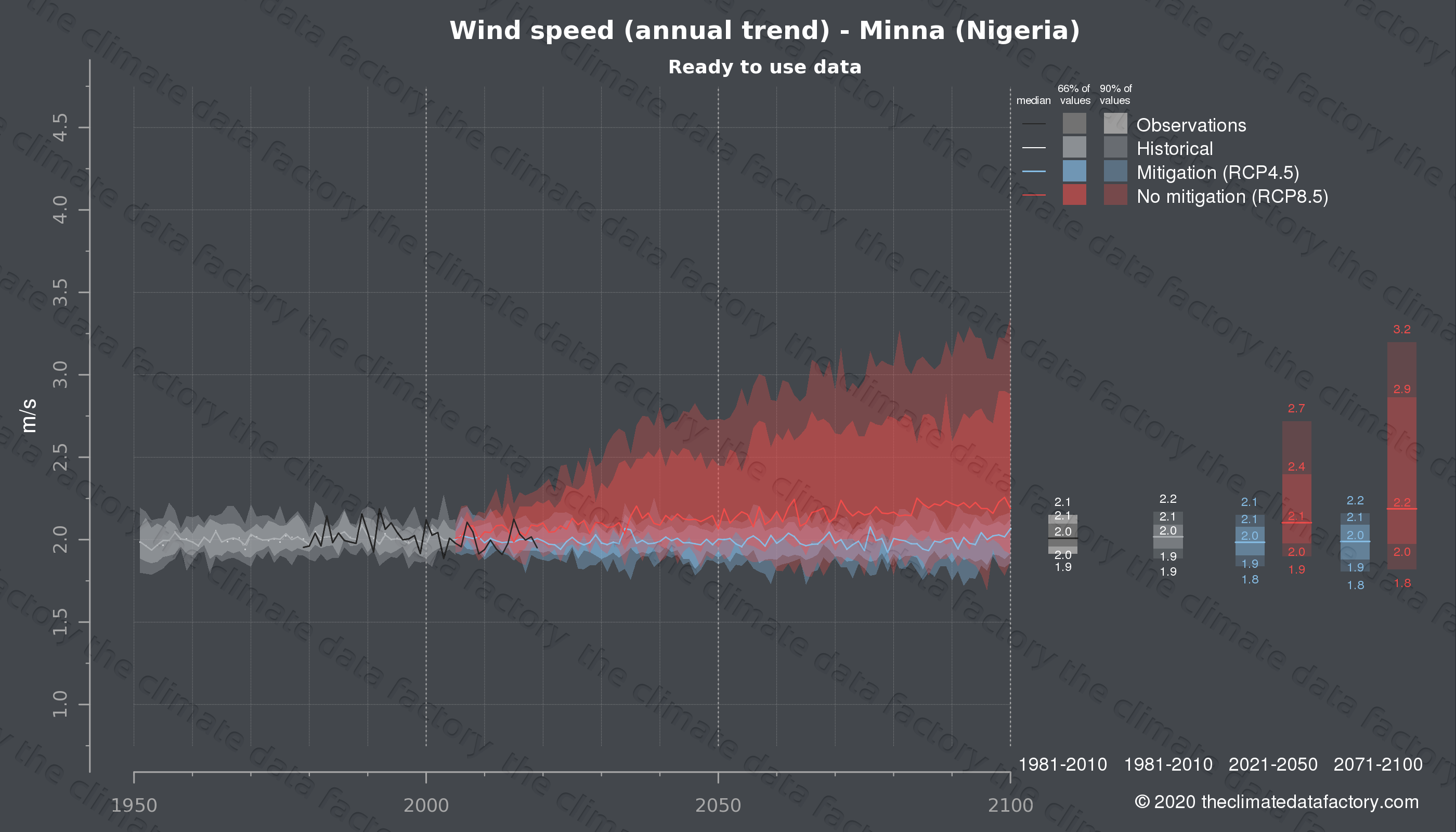 Graphic of projected wind speed for Minna (Nigeria) under two climate change mitigation policy scenarios (RCP4.5, RCP8.5). Represented climate data are processed (bias-adjusted and quality controlled) data from IPCC models. https://theclimatedatafactory.com