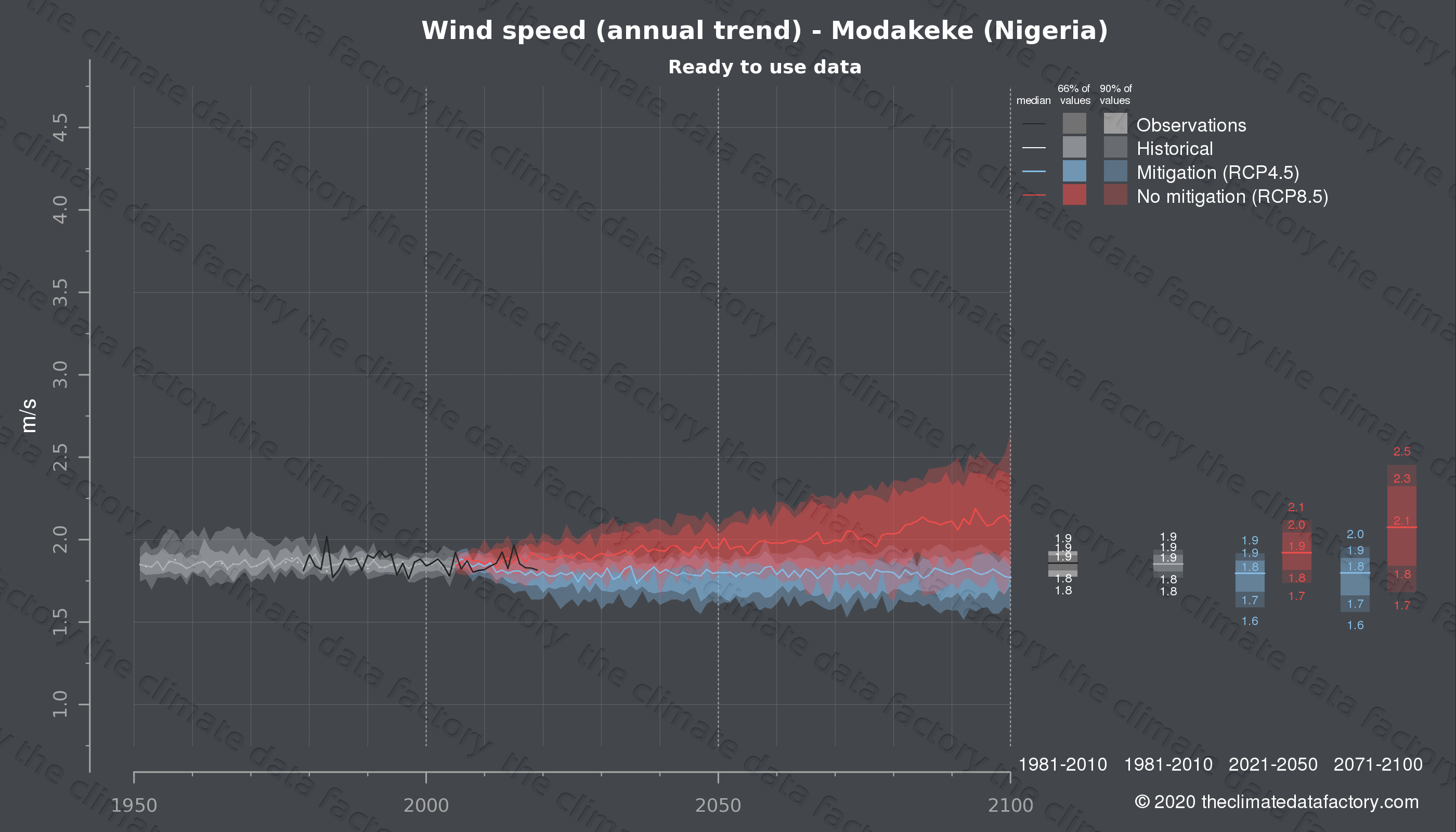 Graphic of projected wind speed for Modakeke (Nigeria) under two climate change mitigation policy scenarios (RCP4.5, RCP8.5). Represented climate data are processed (bias-adjusted and quality controlled) data from IPCC models. https://theclimatedatafactory.com