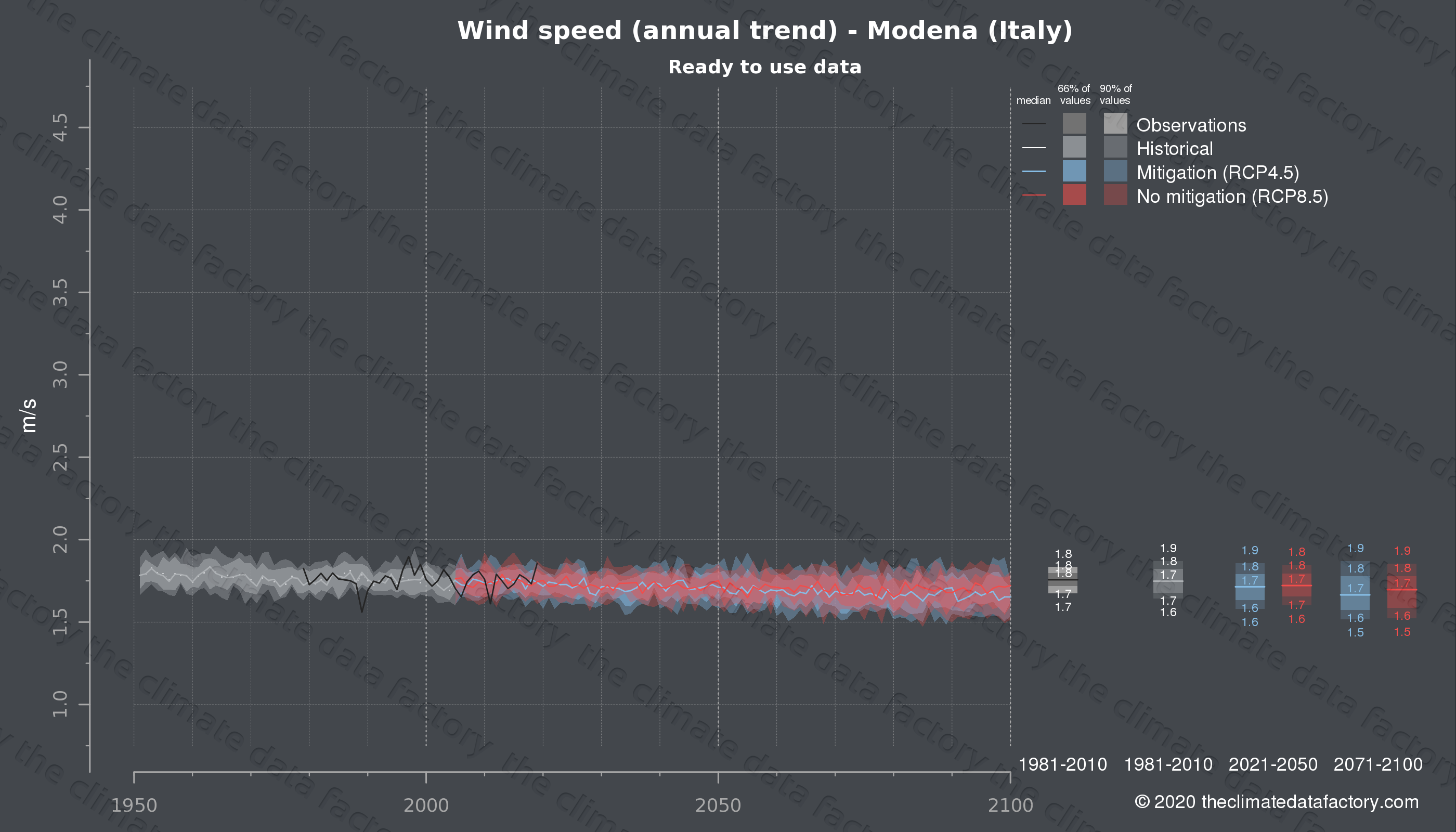 Graphic of projected wind speed for Modena (Italy) under two climate change mitigation policy scenarios (RCP4.5, RCP8.5). Represented climate data are processed (bias-adjusted and quality controlled) data from IPCC models. https://theclimatedatafactory.com
