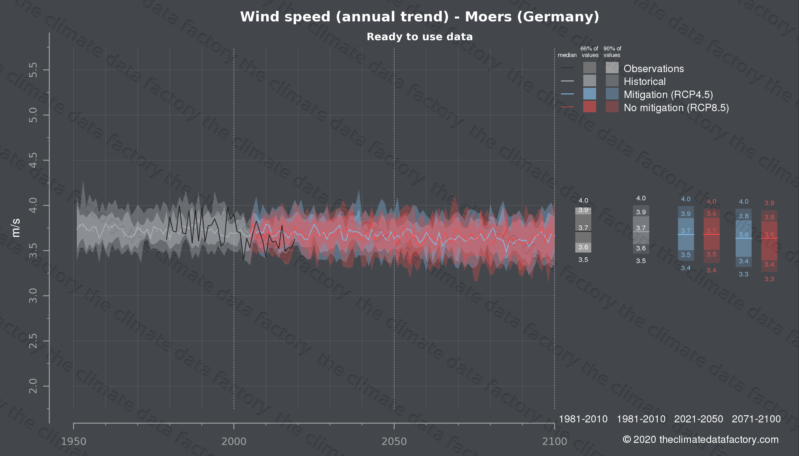 Graphic of projected wind speed for Moers (Germany) under two climate change mitigation policy scenarios (RCP4.5, RCP8.5). Represented climate data are processed (bias-adjusted and quality controlled) data from IPCC models. https://theclimatedatafactory.com