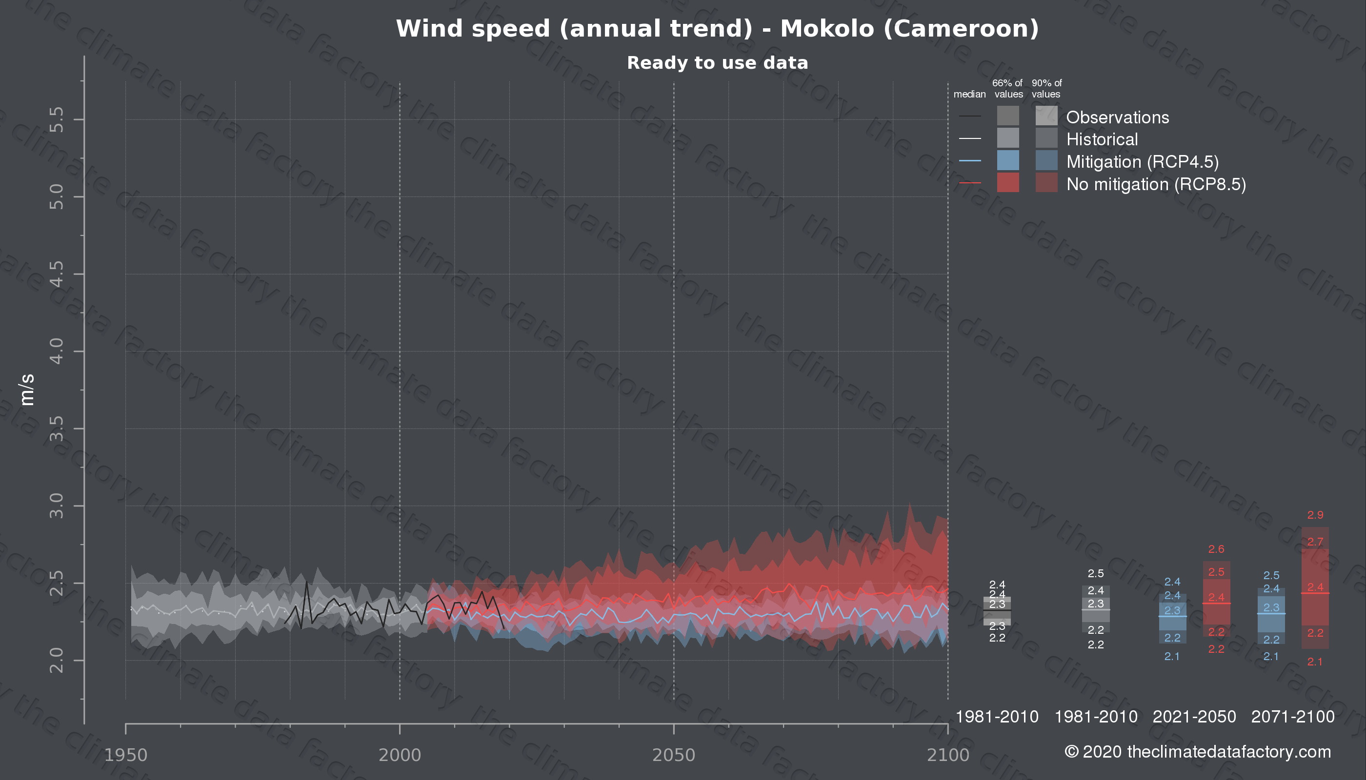 Graphic of projected wind speed for Mokolo (Cameroon) under two climate change mitigation policy scenarios (RCP4.5, RCP8.5). Represented climate data are processed (bias-adjusted and quality controlled) data from IPCC models. https://theclimatedatafactory.com