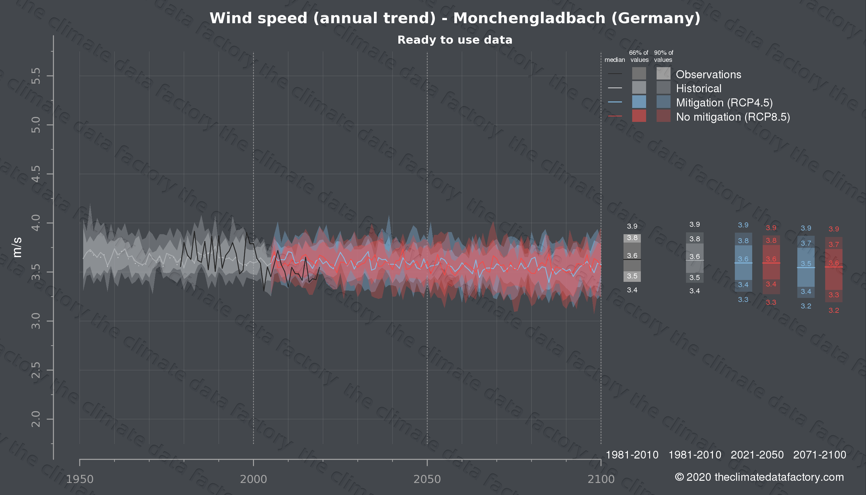 Graphic of projected wind speed for Monchengladbach (Germany) under two climate change mitigation policy scenarios (RCP4.5, RCP8.5). Represented climate data are processed (bias-adjusted and quality controlled) data from IPCC models. https://theclimatedatafactory.com