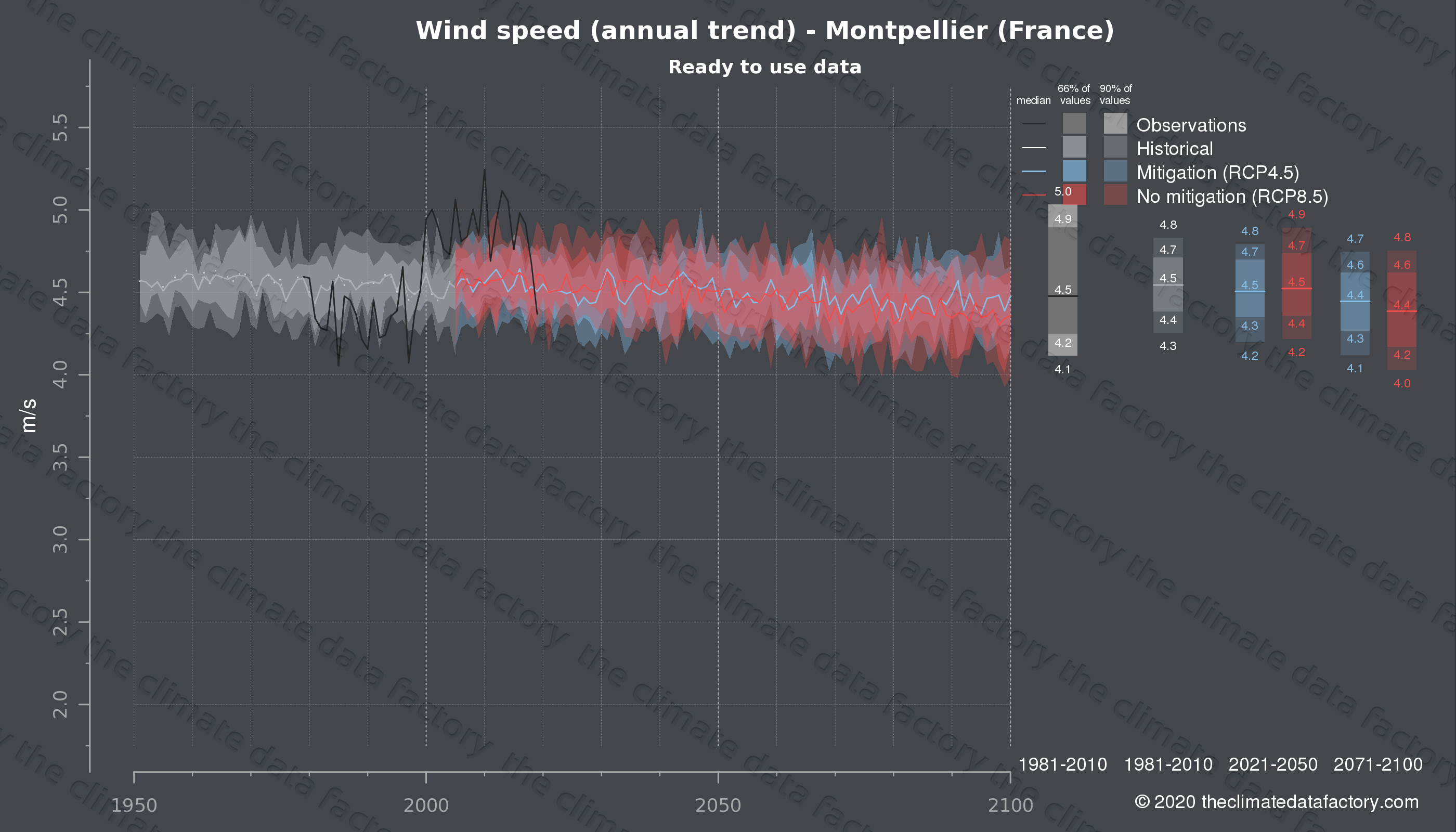 Graphic of projected wind speed for Montpellier (France) under two climate change mitigation policy scenarios (RCP4.5, RCP8.5). Represented climate data are processed (bias-adjusted and quality controlled) data from IPCC models. https://theclimatedatafactory.com