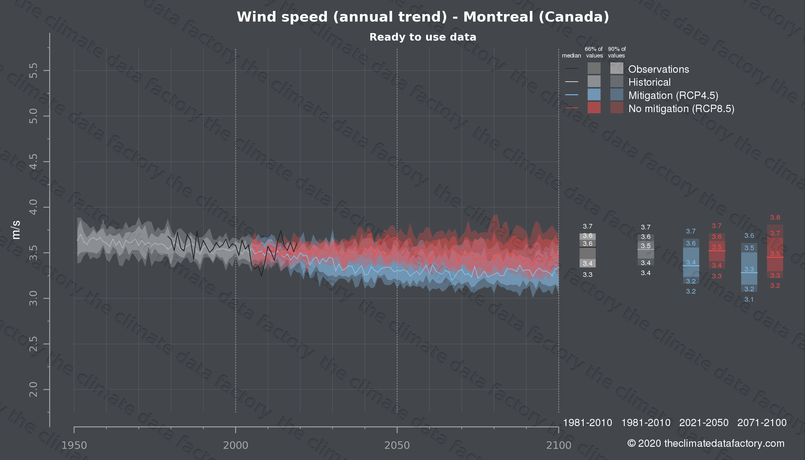 Graphic of projected wind speed for Montreal (Canada) under two climate change mitigation policy scenarios (RCP4.5, RCP8.5). Represented climate data are processed (bias-adjusted and quality controlled) data from IPCC models. https://theclimatedatafactory.com