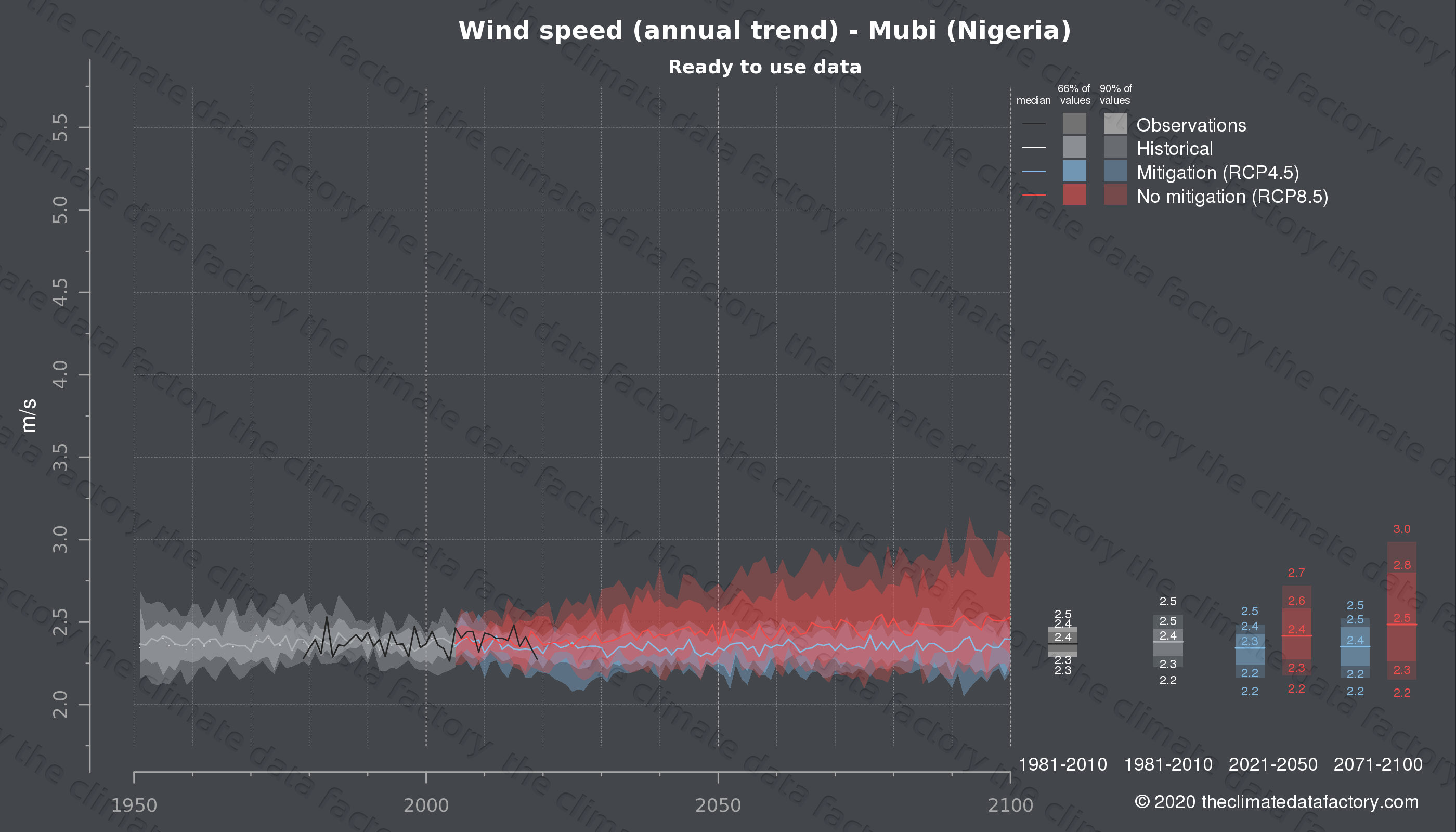 Graphic of projected wind speed for Mubi (Nigeria) under two climate change mitigation policy scenarios (RCP4.5, RCP8.5). Represented climate data are processed (bias-adjusted and quality controlled) data from IPCC models. https://theclimatedatafactory.com