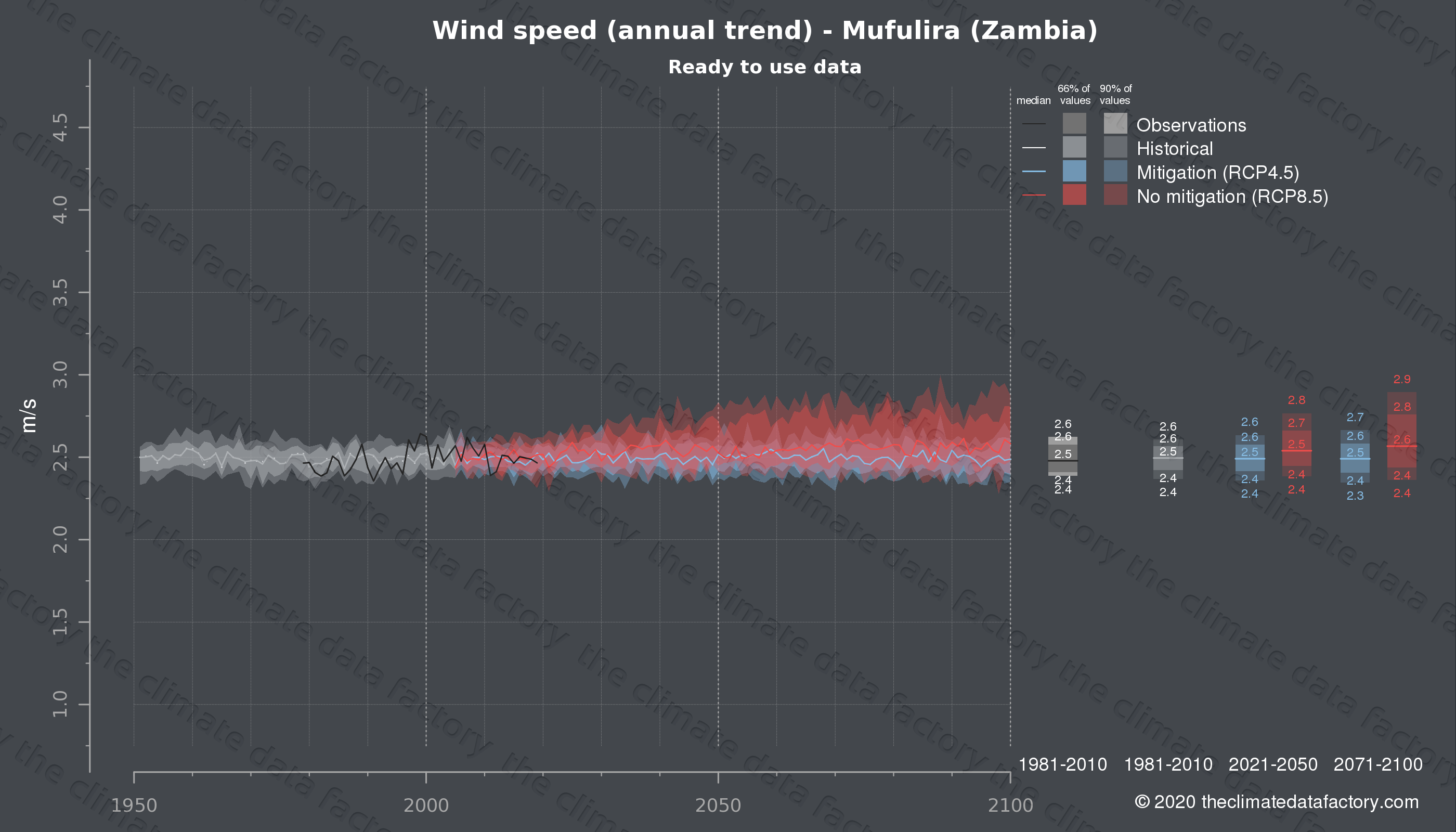 Graphic of projected wind speed for Mufulira (Zambia) under two climate change mitigation policy scenarios (RCP4.5, RCP8.5). Represented climate data are processed (bias-adjusted and quality controlled) data from IPCC models. https://theclimatedatafactory.com