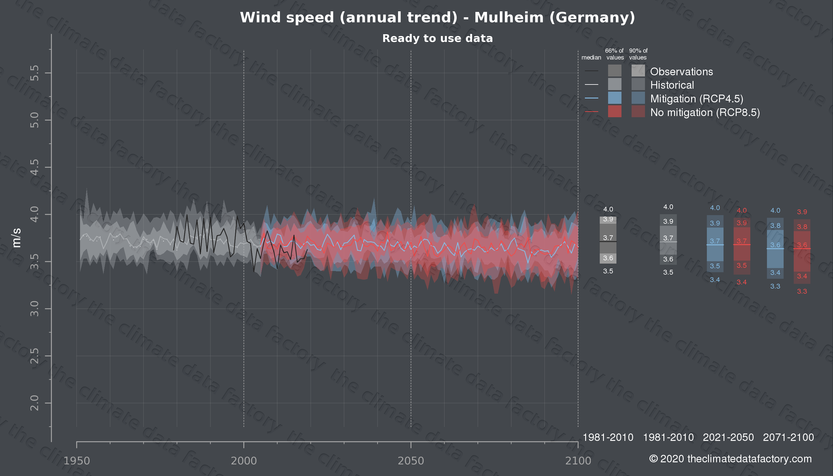 Graphic of projected wind speed for Mulheim (Germany) under two climate change mitigation policy scenarios (RCP4.5, RCP8.5). Represented climate data are processed (bias-adjusted and quality controlled) data from IPCC models. https://theclimatedatafactory.com