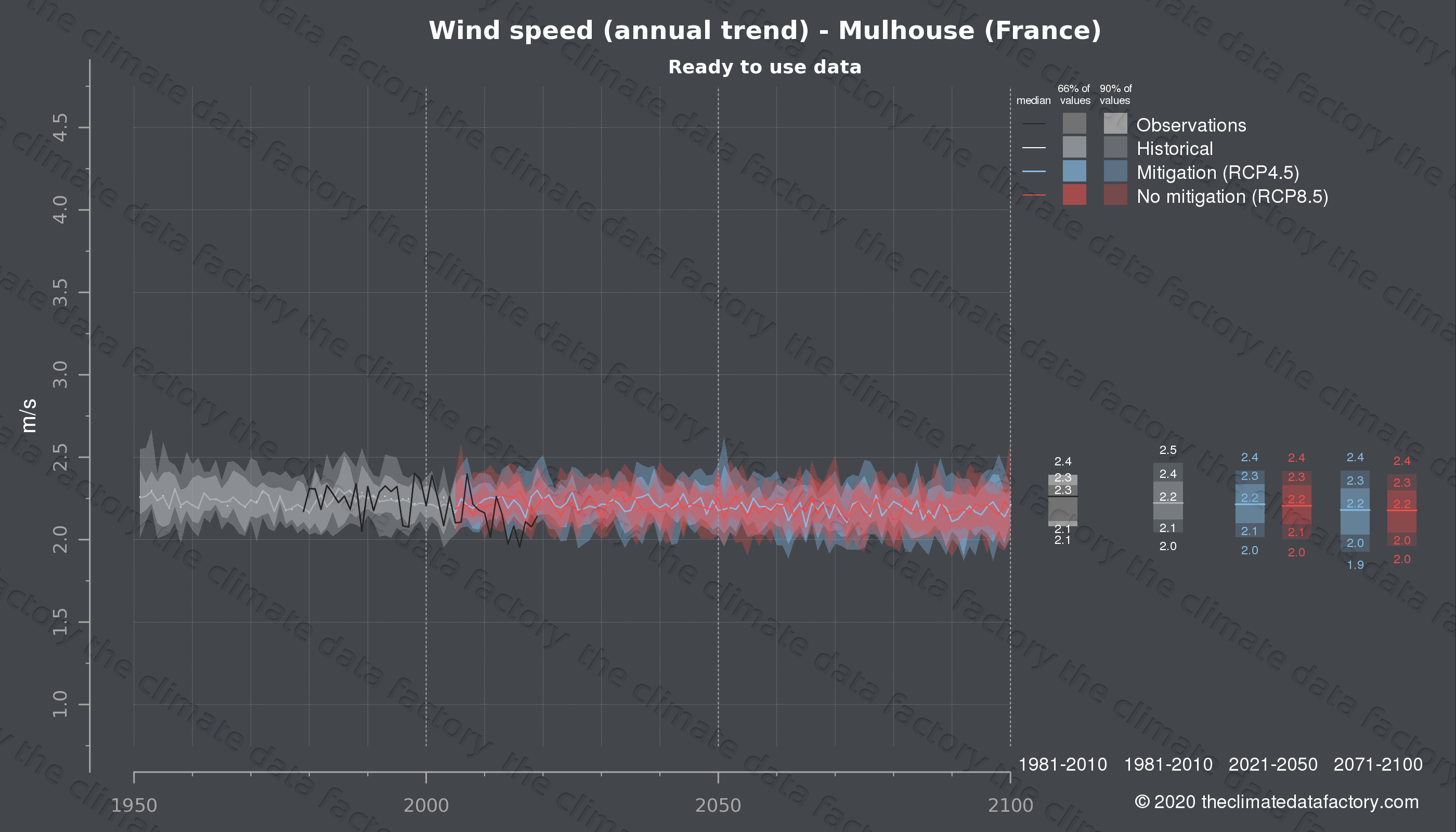 Graphic of projected wind speed for Mulhouse (France) under two climate change mitigation policy scenarios (RCP4.5, RCP8.5). Represented climate data are processed (bias-adjusted and quality controlled) data from IPCC models. https://theclimatedatafactory.com